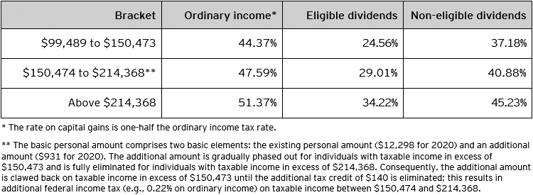 Table C – Combined 2020 federal and Prince Edward Island personal tax rates