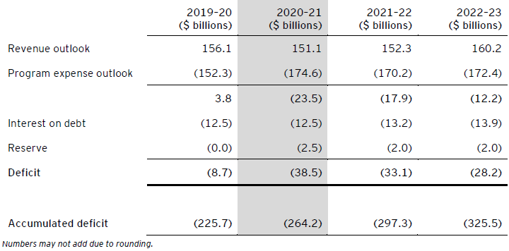 Table A – Projections of Ontario budgetary deficit