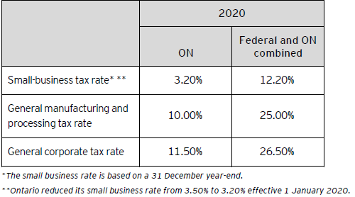 Table B – Ontario corporate tax rates