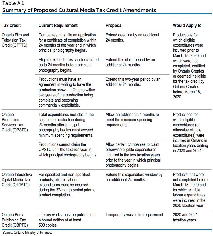 Table A.1 - Summary of Proposed Cultural Media Tax Credit Amendments