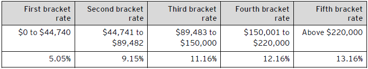 Table C – 2020 Ontario personal tax rates