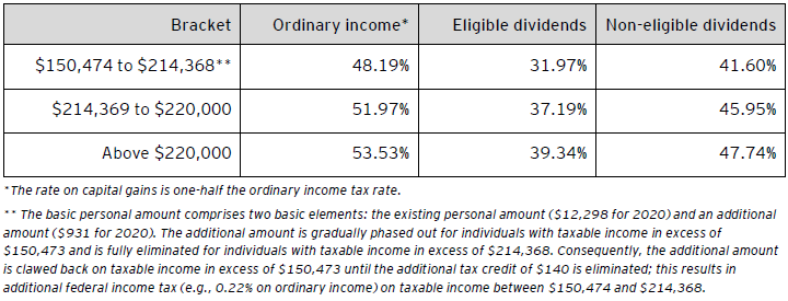 Table D – Combined 2020 federal and Ontario personal tax rates