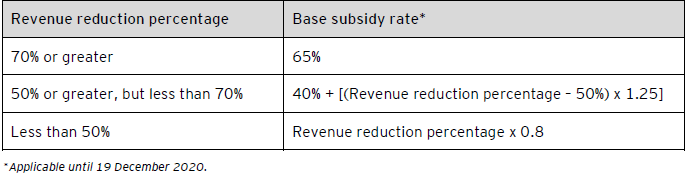 Table 1 - Base subsidy