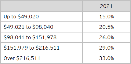 Table B: Federal personal income tax rates