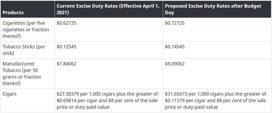 Tobacco Excise Duty Rate Stucture