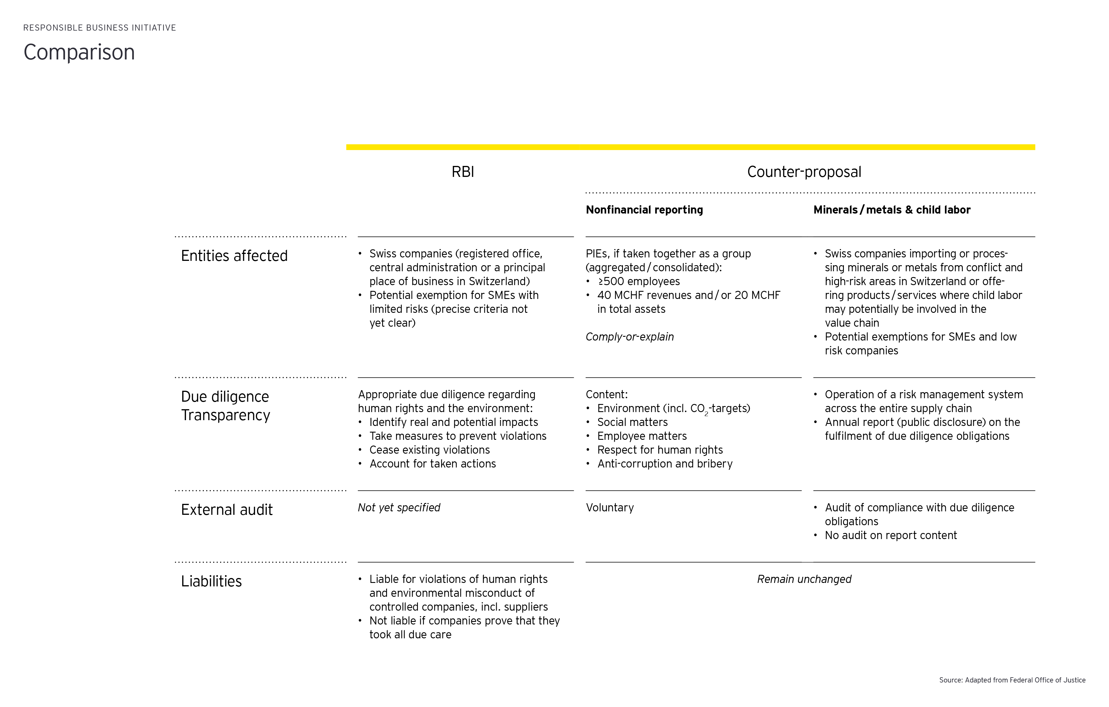 Comparison of Responsible Business Initiative