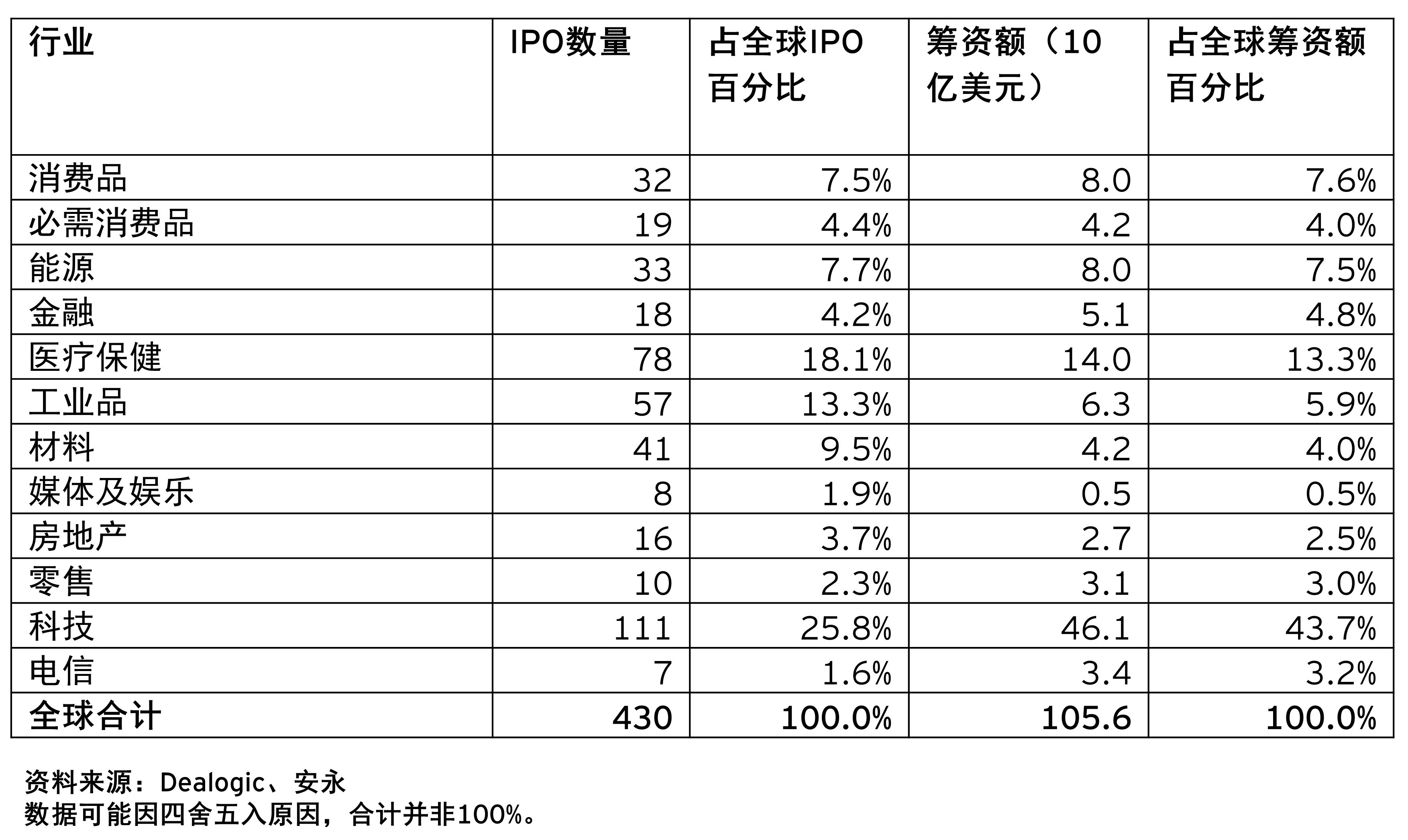 Q1 2021 global IPO activity by sectors