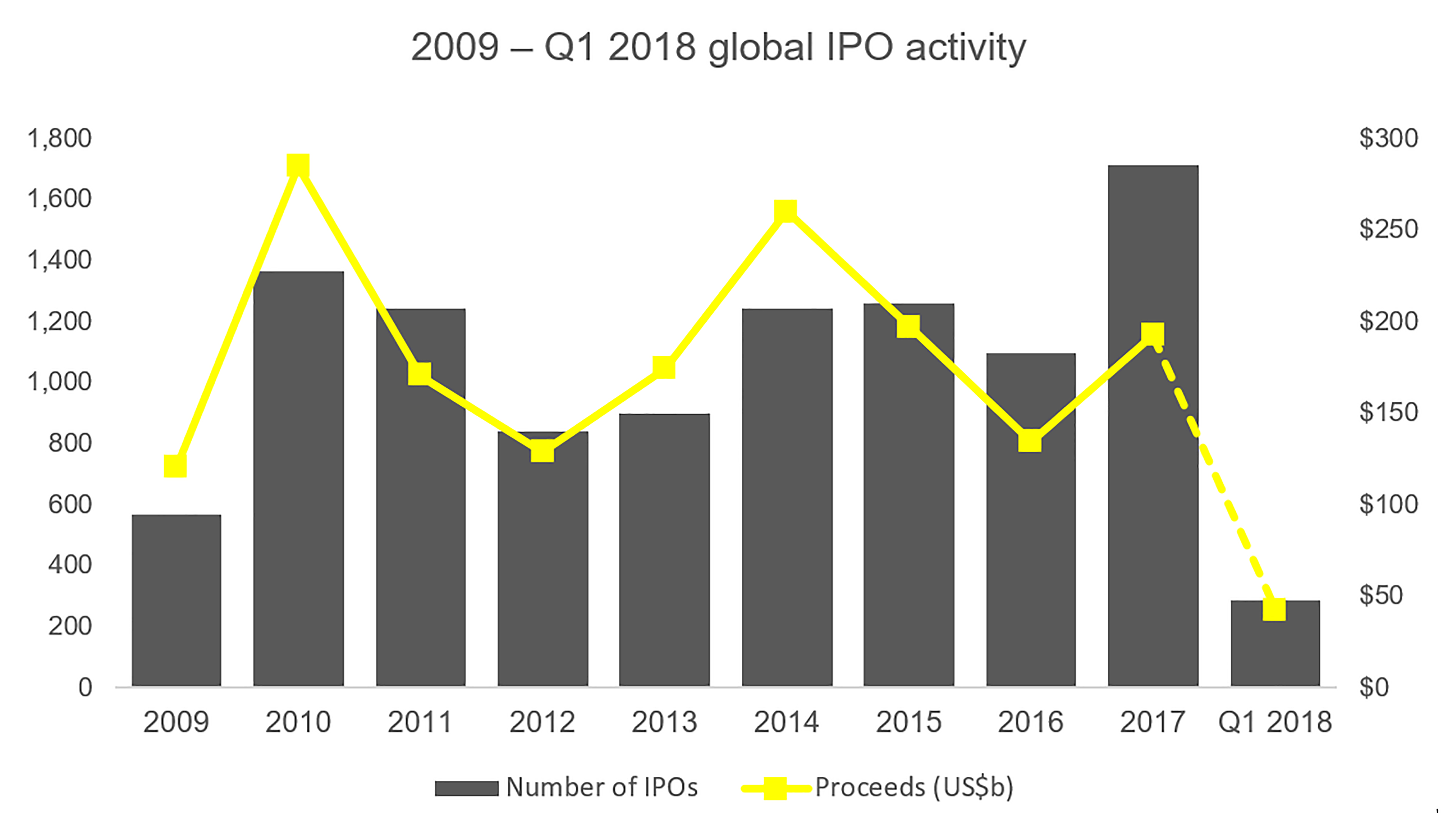 2019- Q1 2018 Global IPO activity info graph