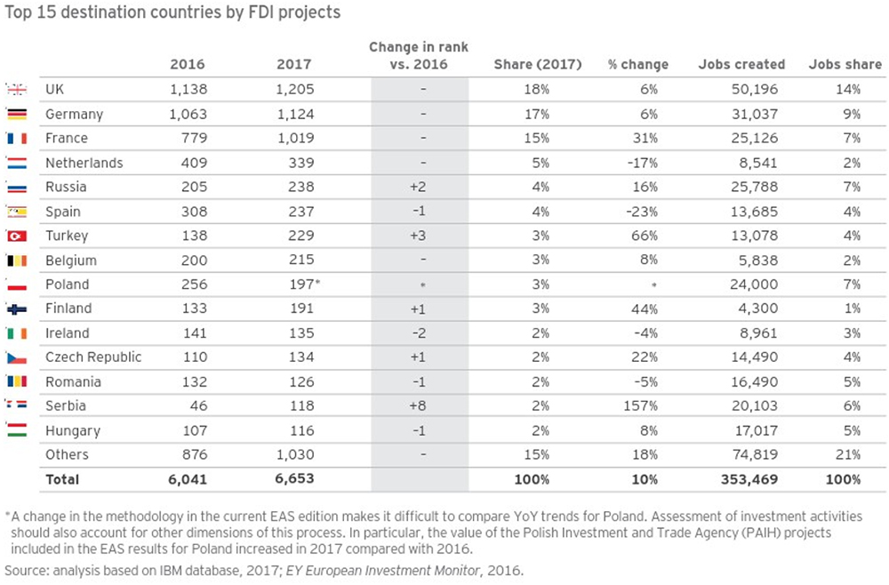 top 15 destination countries by fdi projects image chart