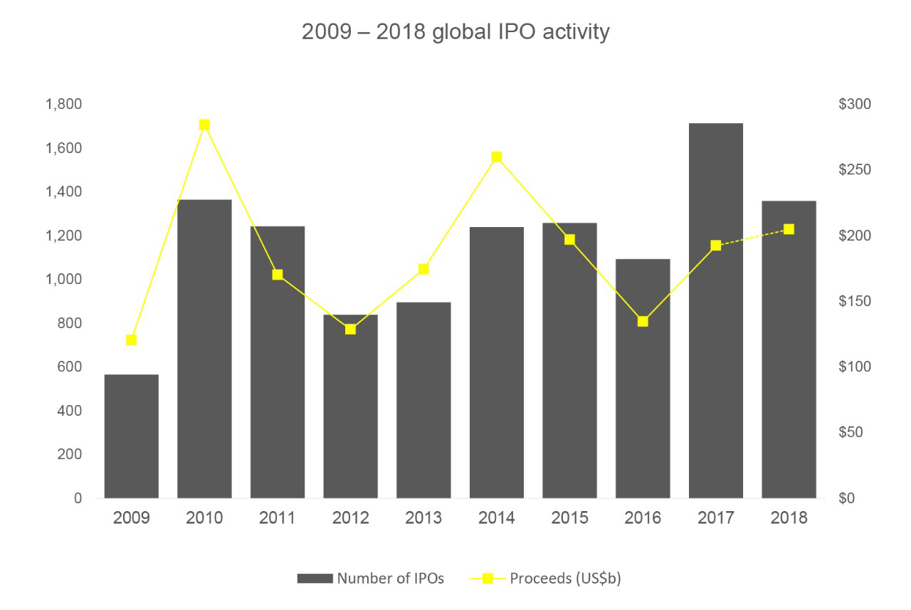 2009 - 2018 global IPO activity