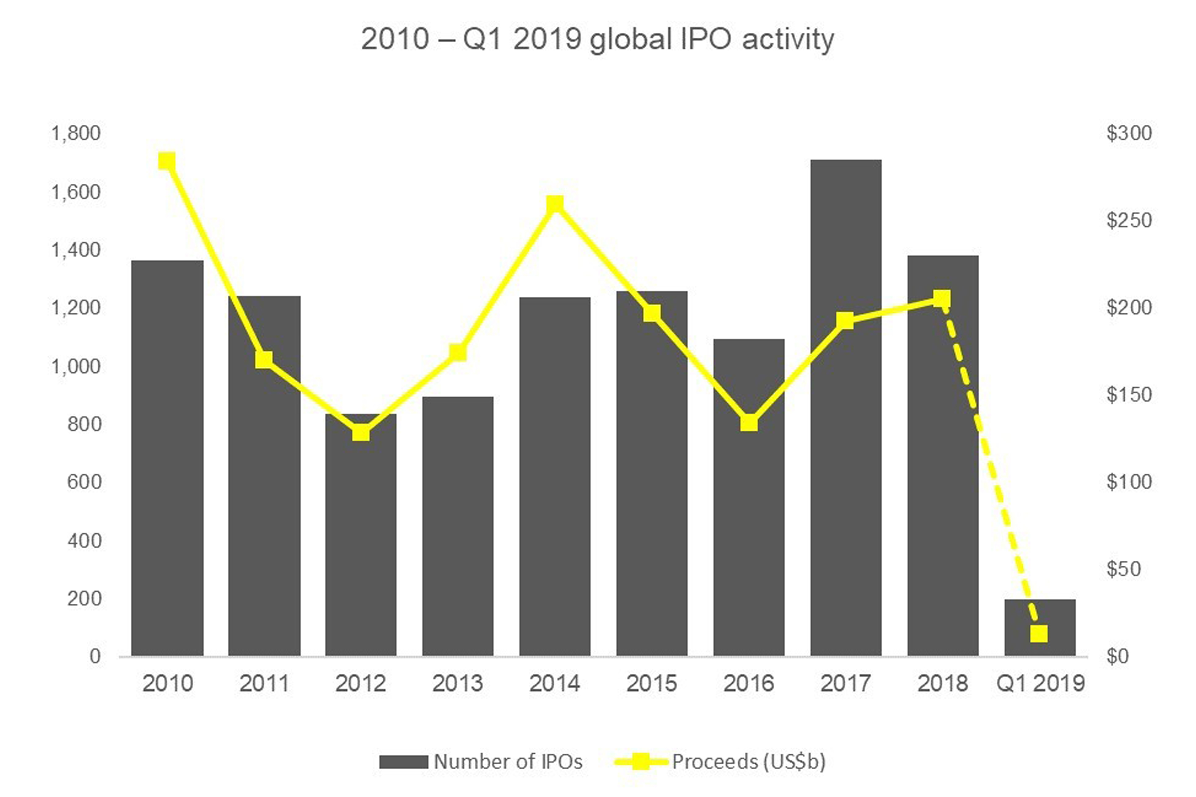 2010 - Q1 2019 global IPO activity graph