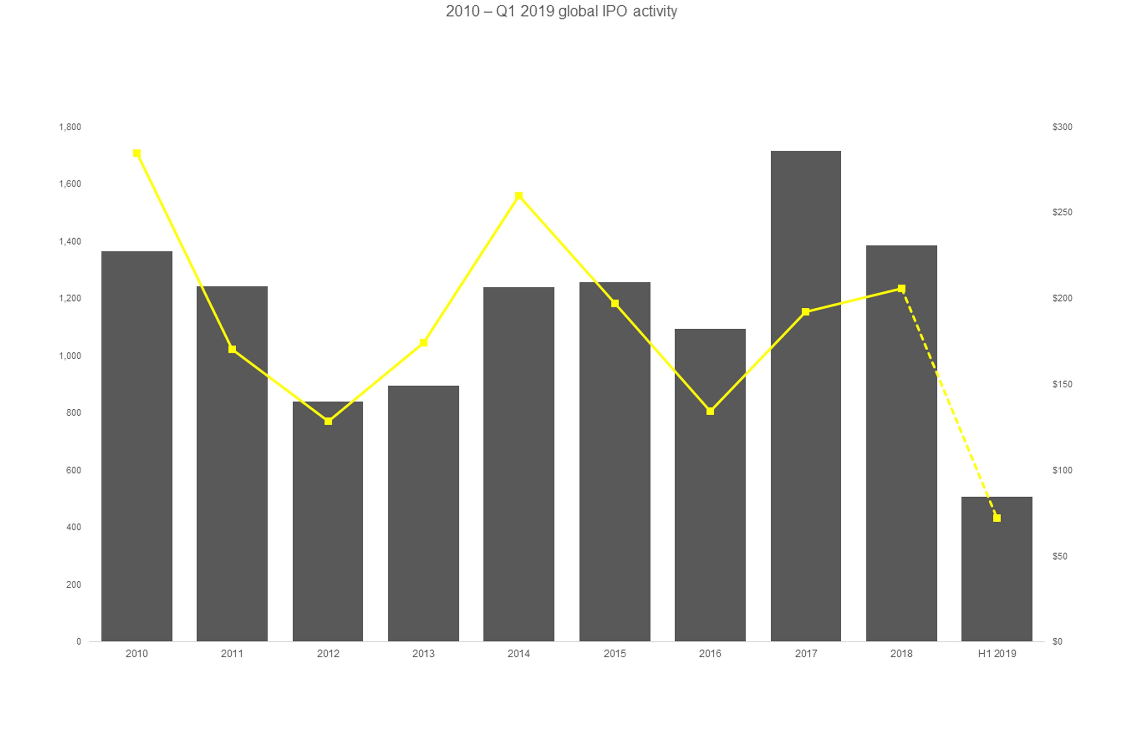 2010 – Q1 2019 global IPO activity