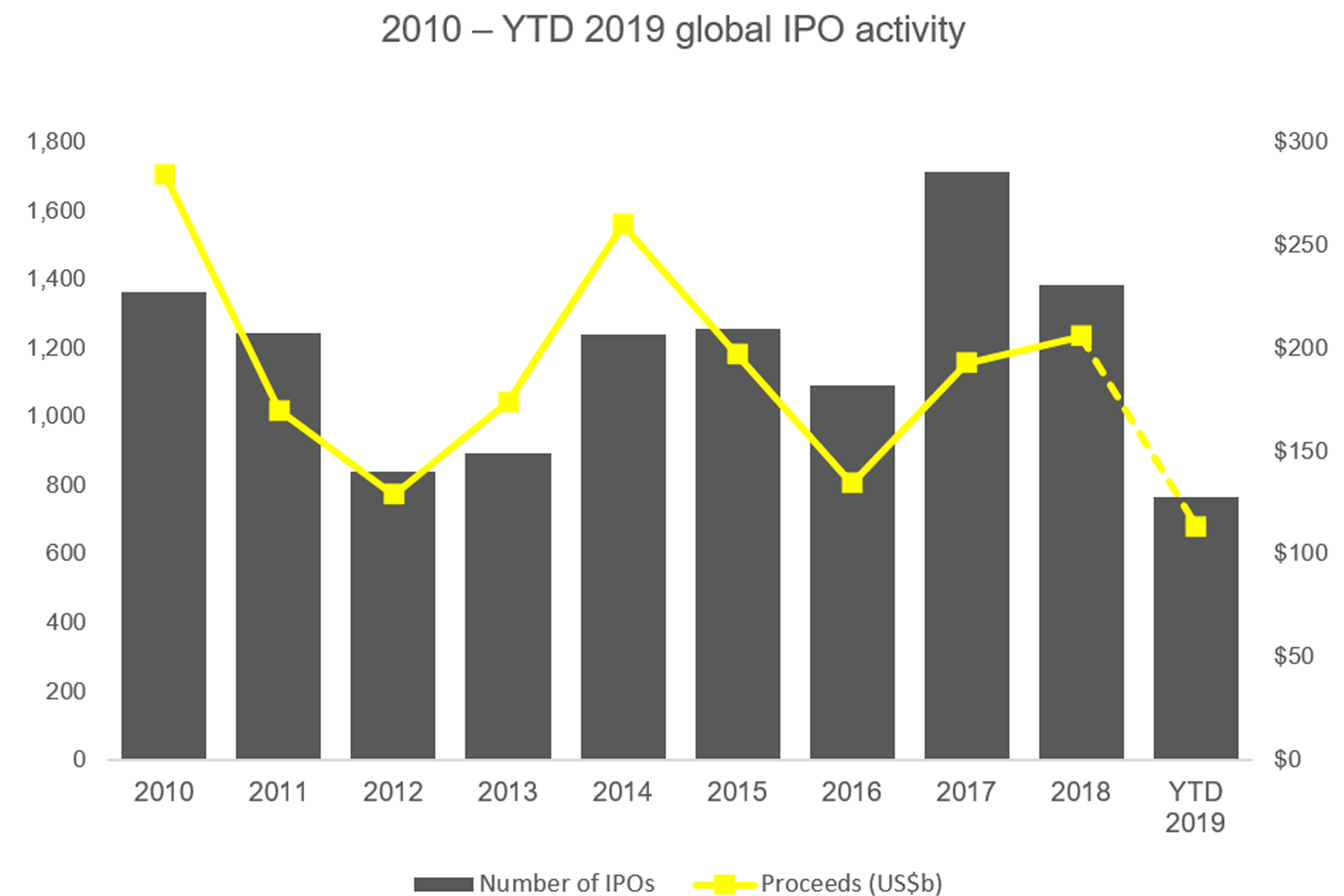 2010 – YTD 2019 global IPO activity
