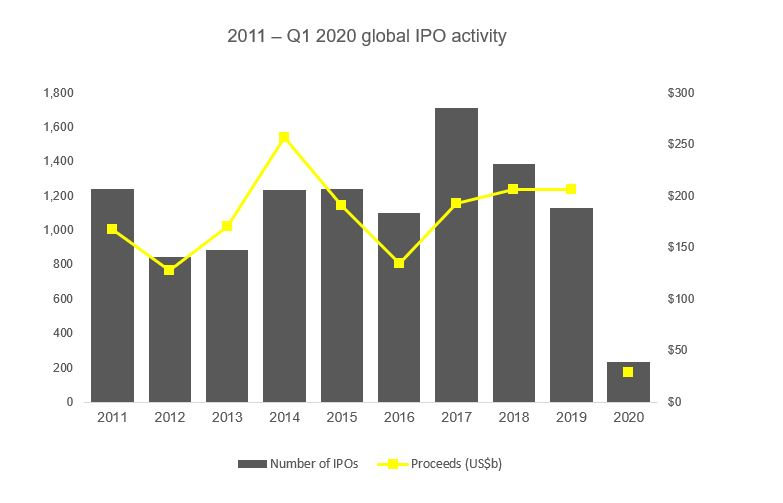 2020 global ipo activity chart image