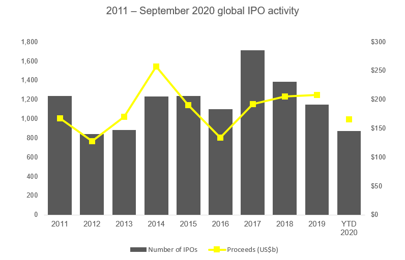 2011 september 2020 global ipo activity chart image