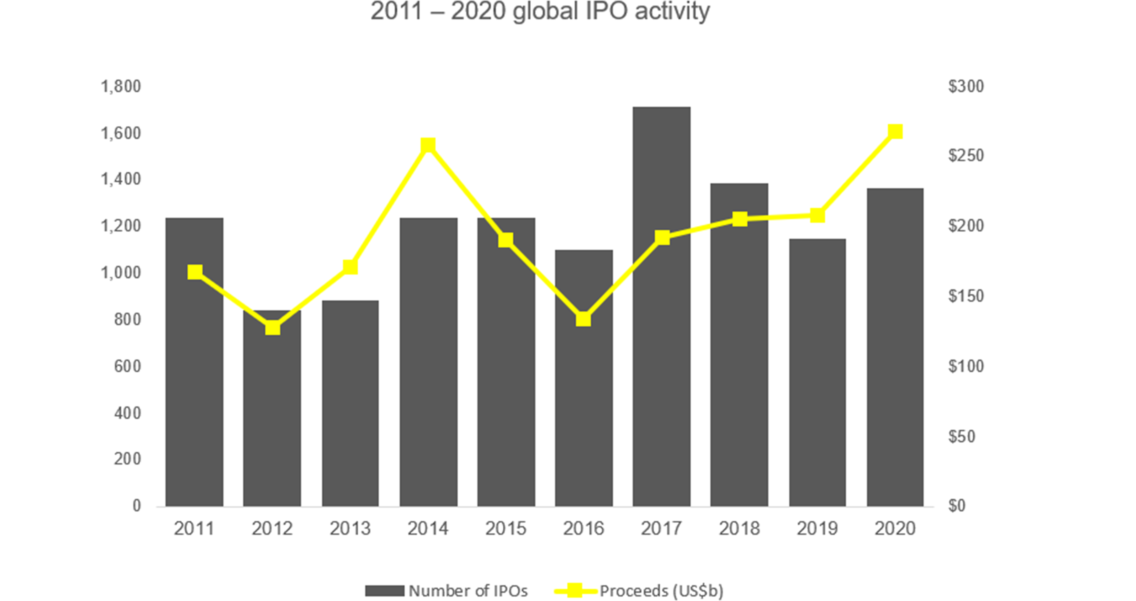 2011 -2020 global IPO activity
