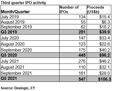 Third quarter IPO activity Table Image