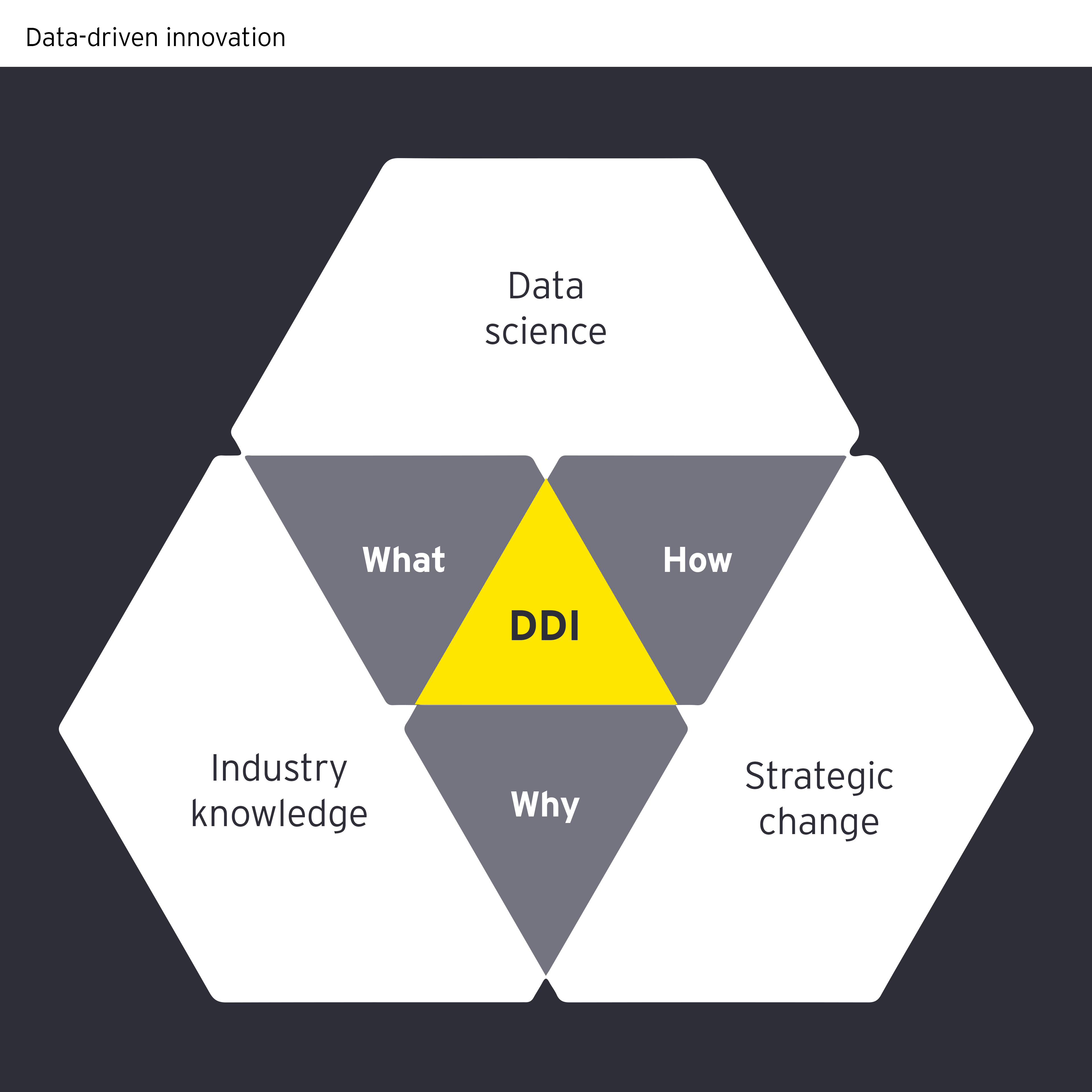 Data driven innovation infographic