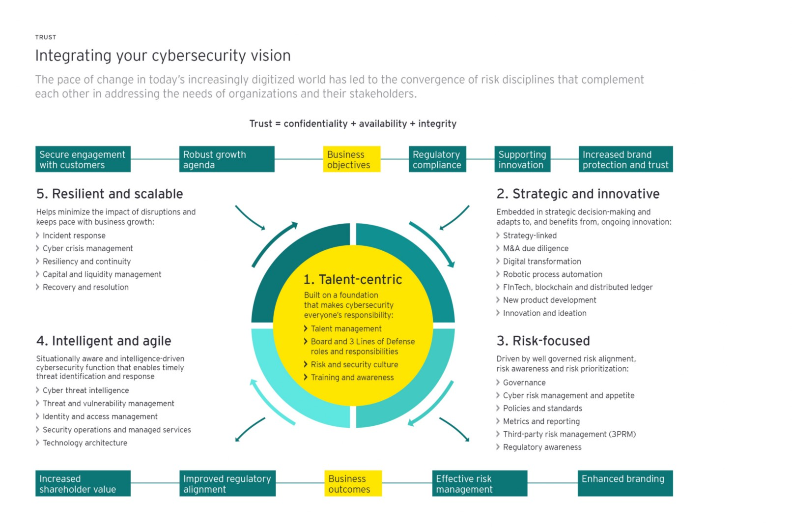 an integrated vision to manage cyber risk