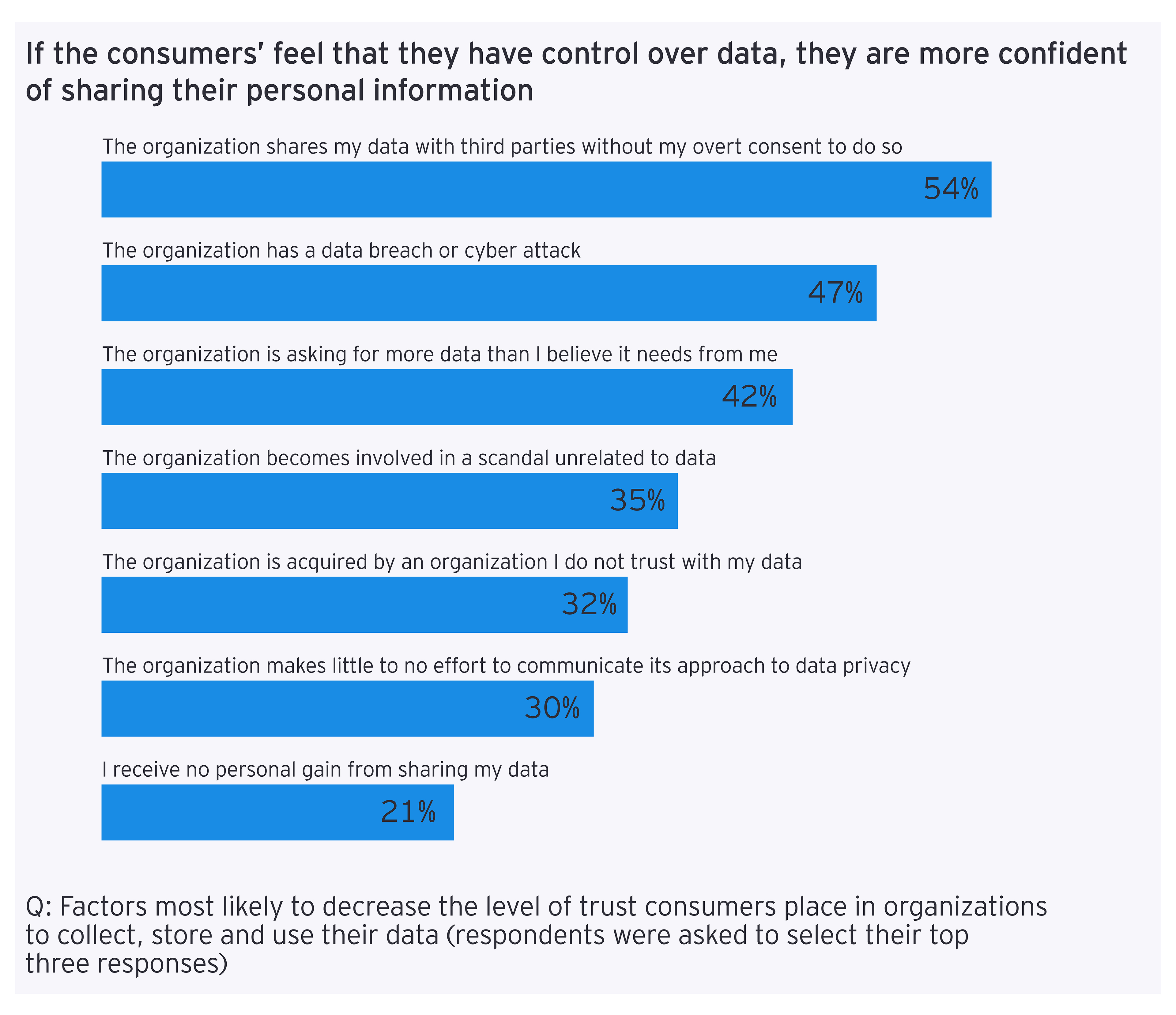 Control over data