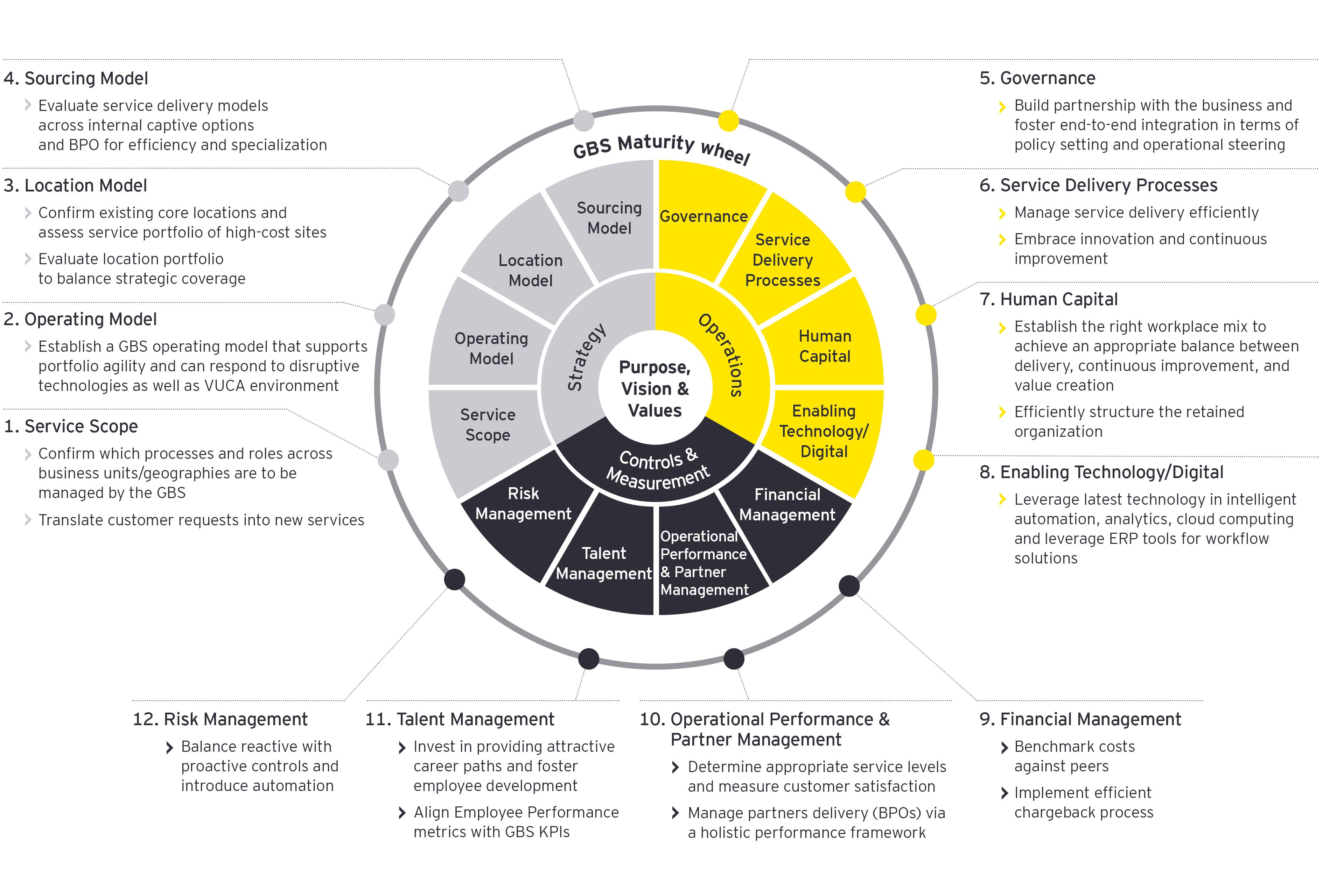GBS Maturity wheel