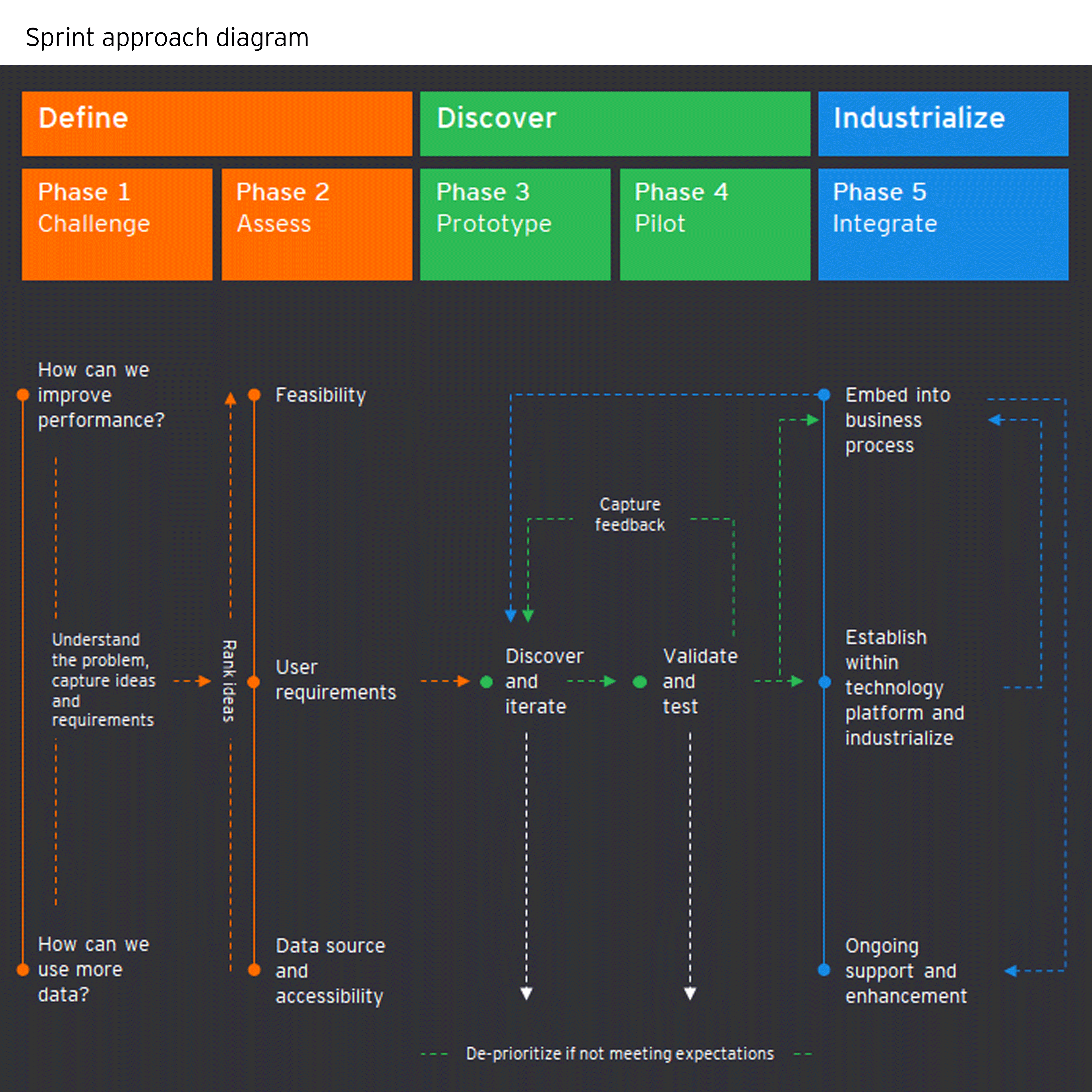 How data can help you innovate approach diagram