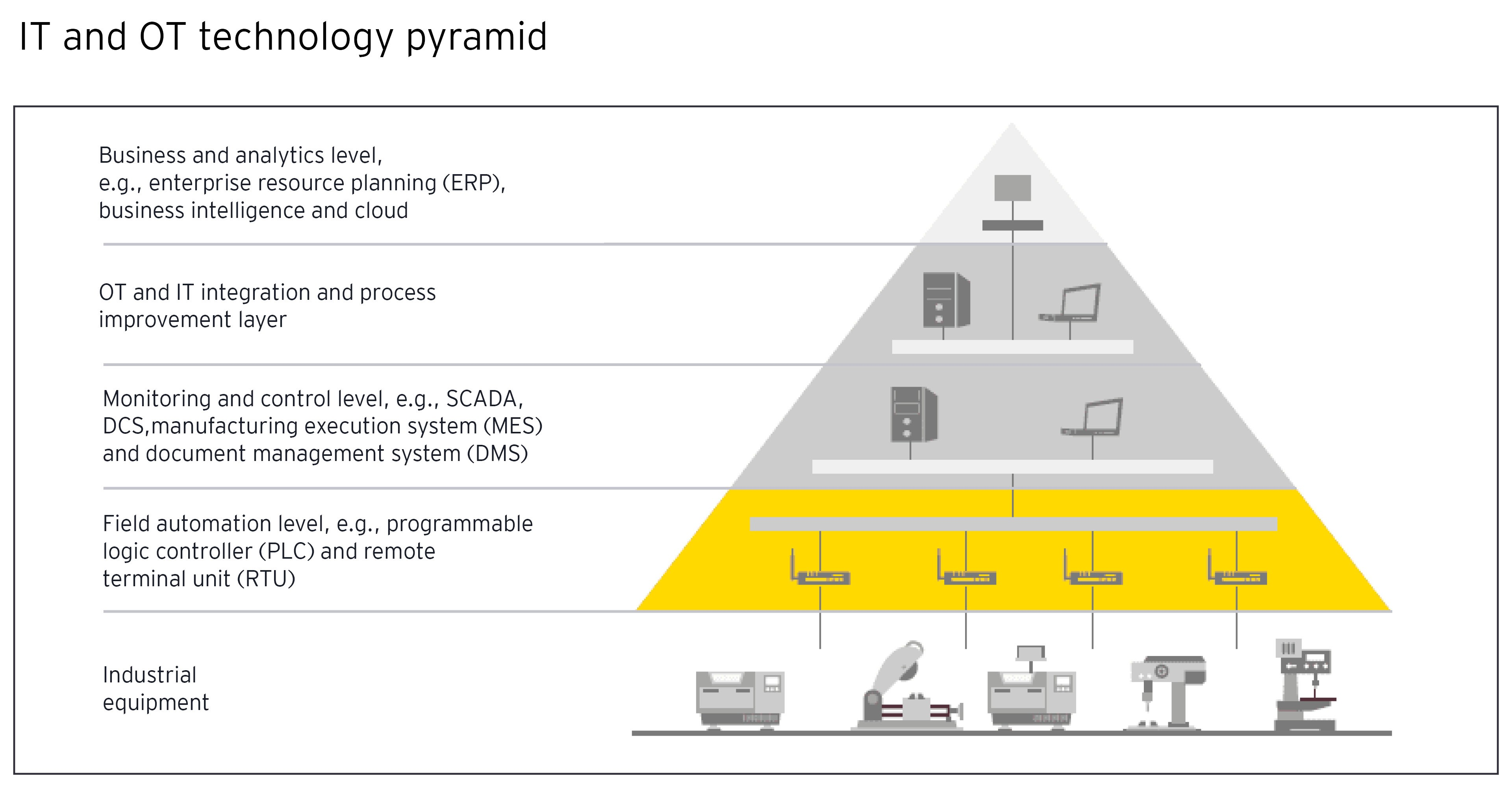 IT and OT Technology Pyramid
