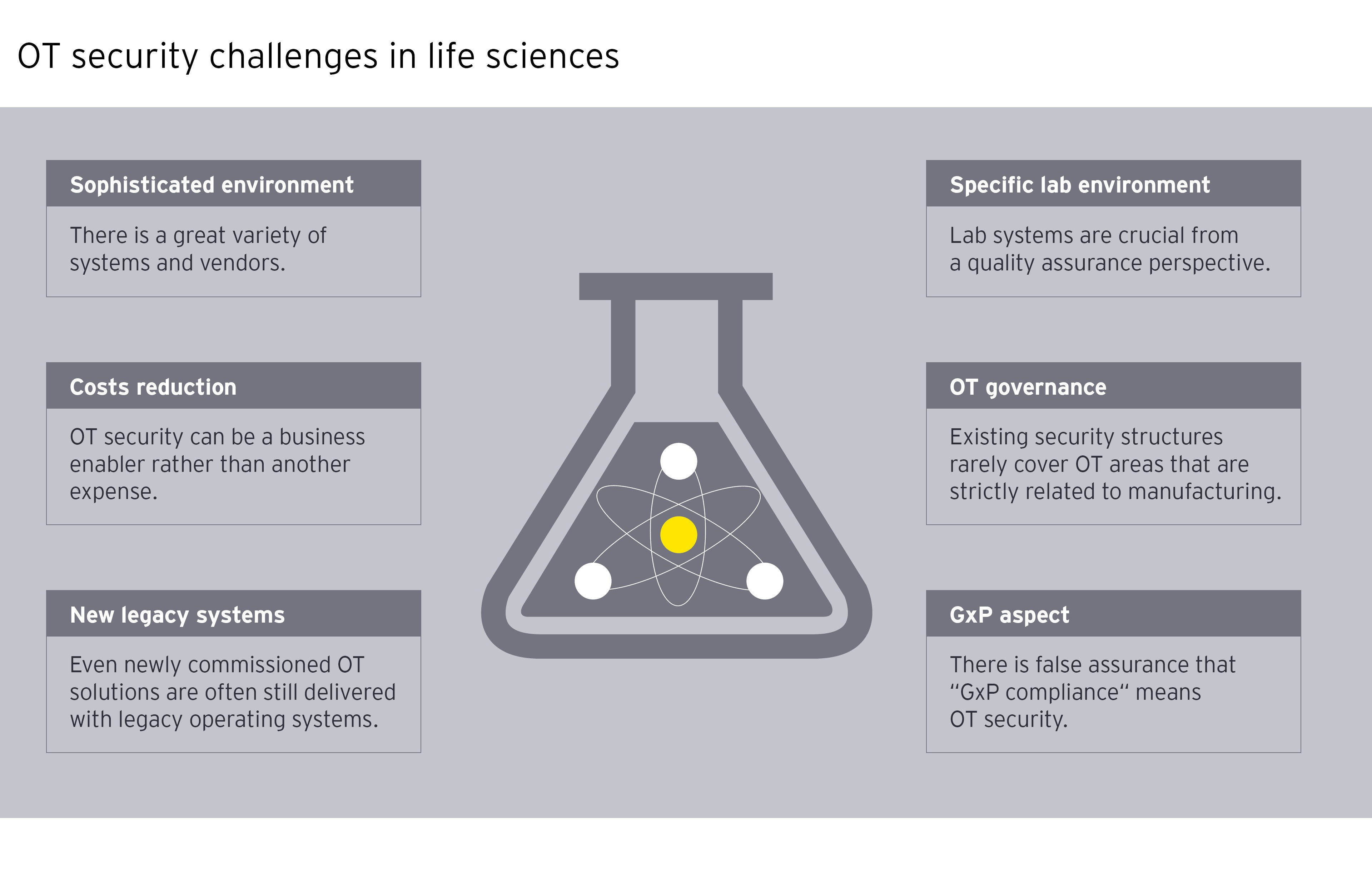OT security challenges in life sciences