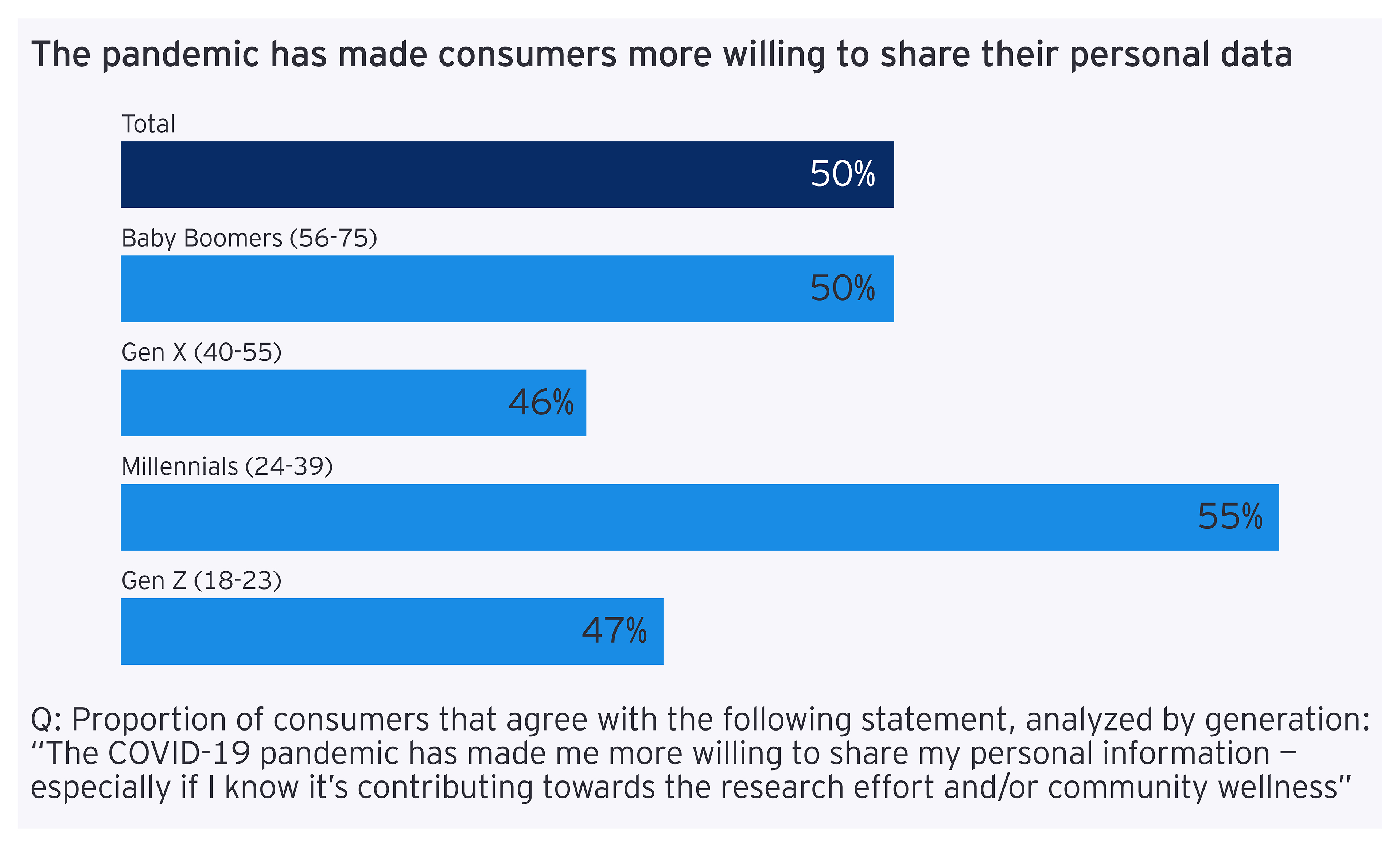 Personal data share