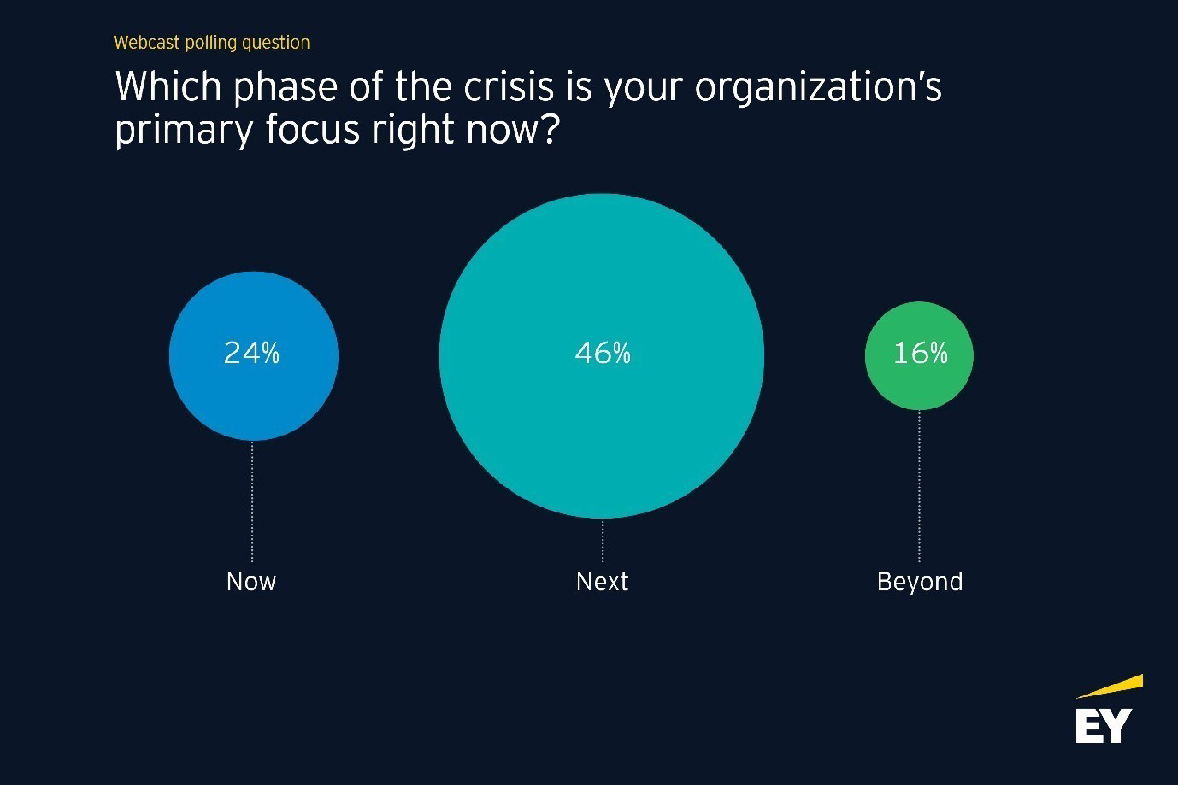 Organizations focus on crisis phases