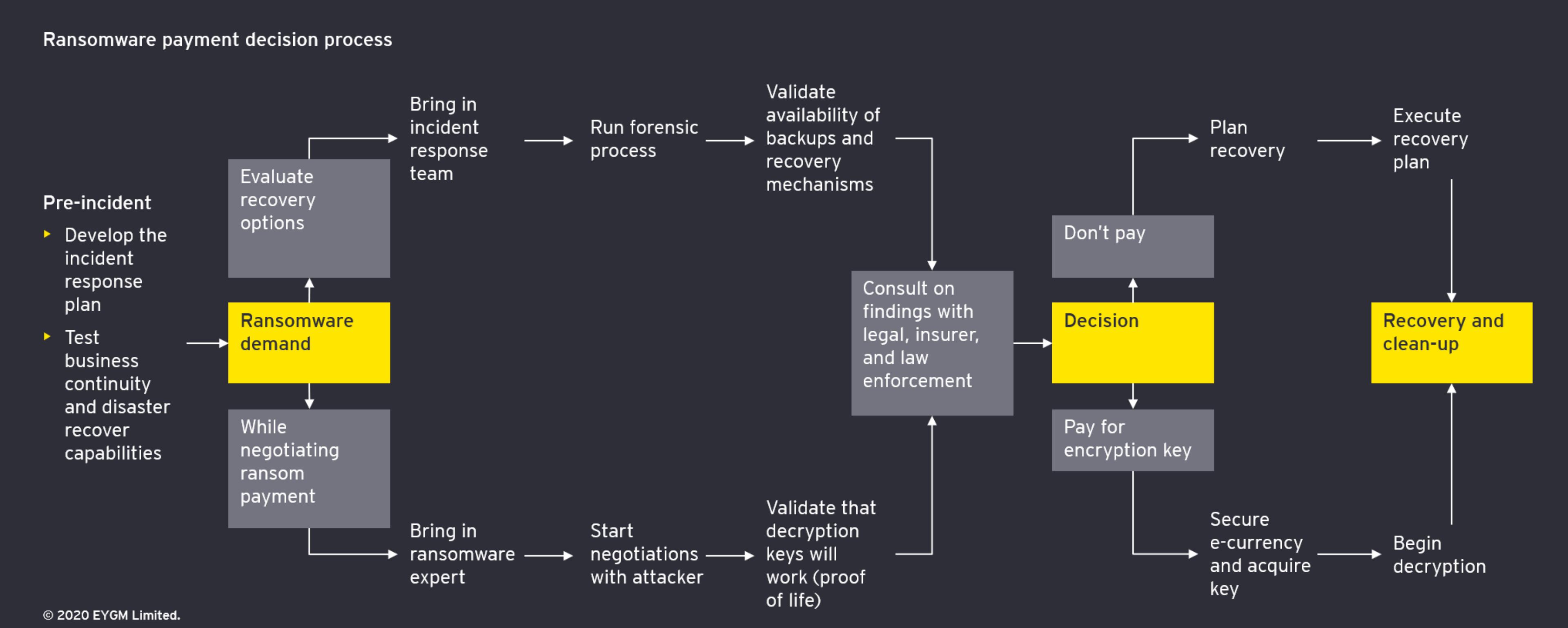 Ransomware payment decision flowchart