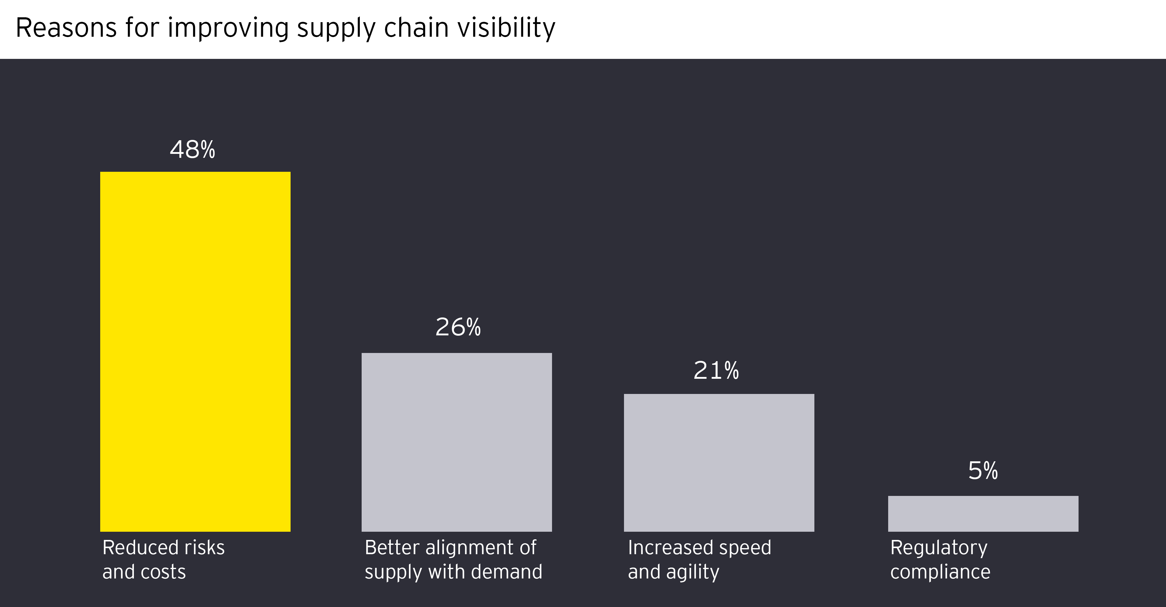 Reasons for improving supply chain visibility
