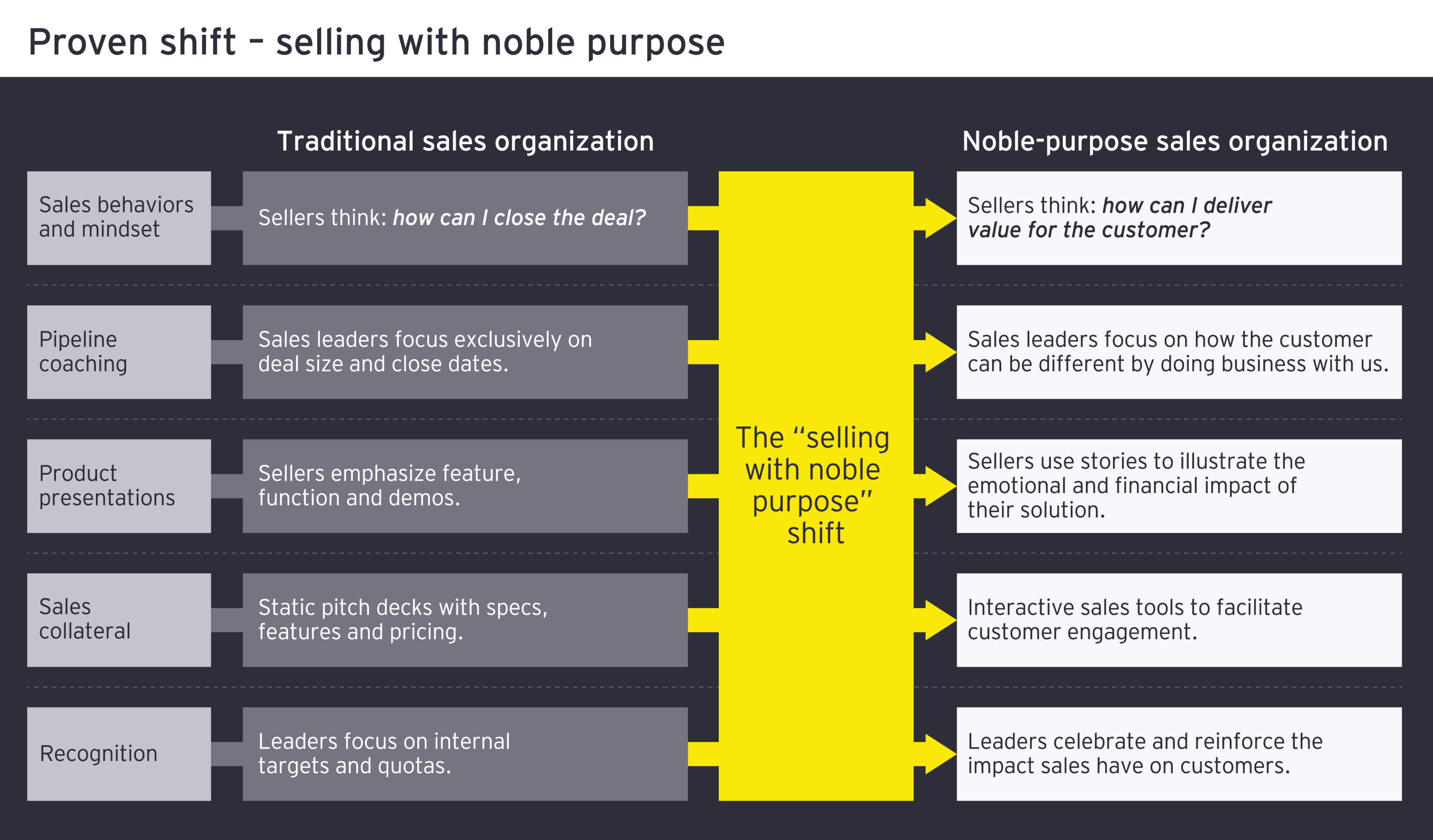 Diagram - selling with noble purpose