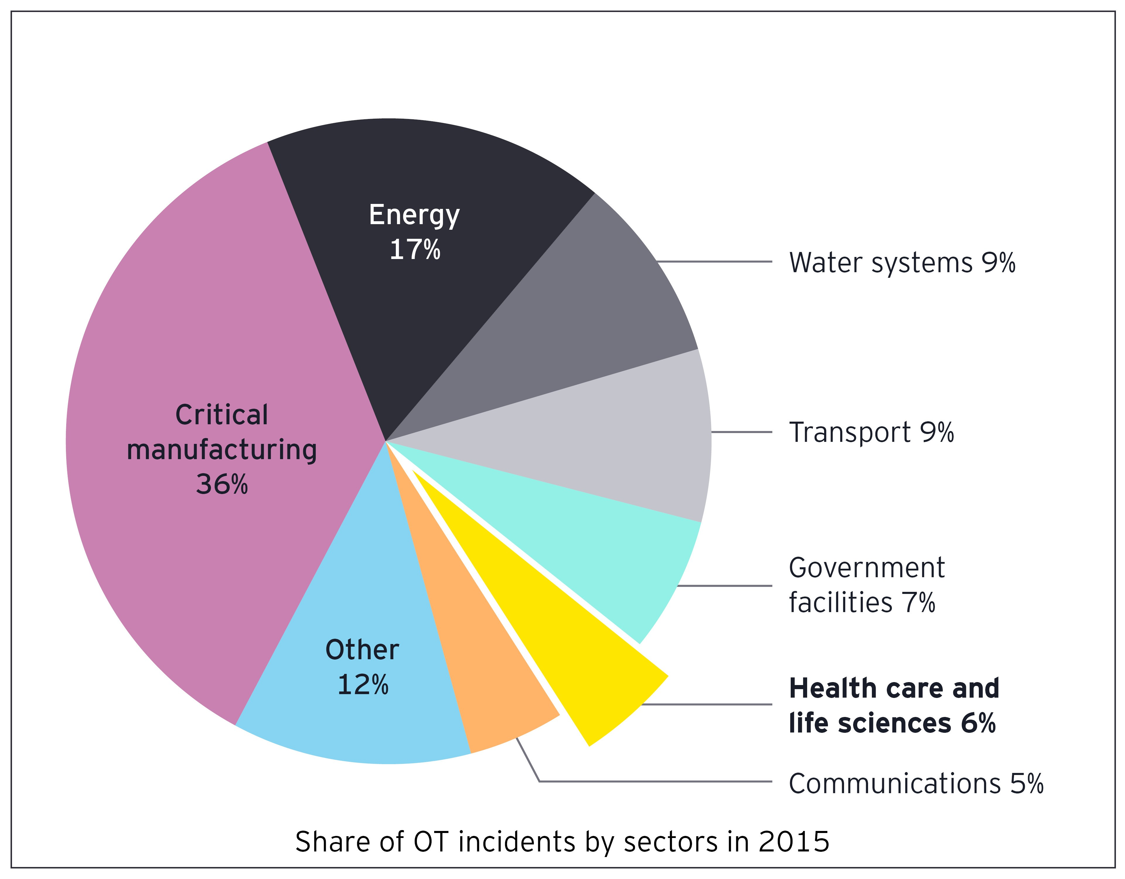 Share of OT incidents by sectors in 2015