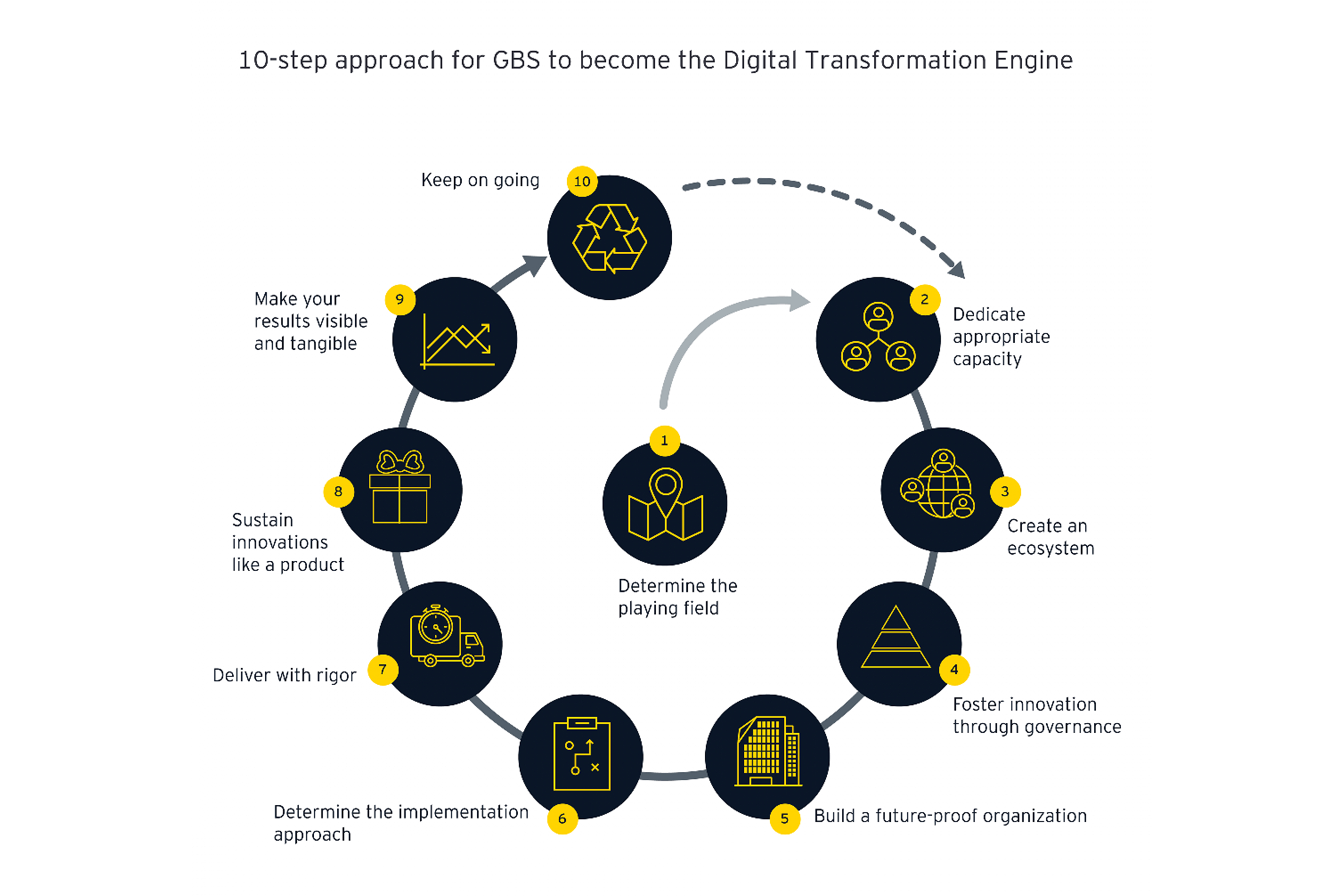 10-step approach for GBS to become the Digital Transformation Engine