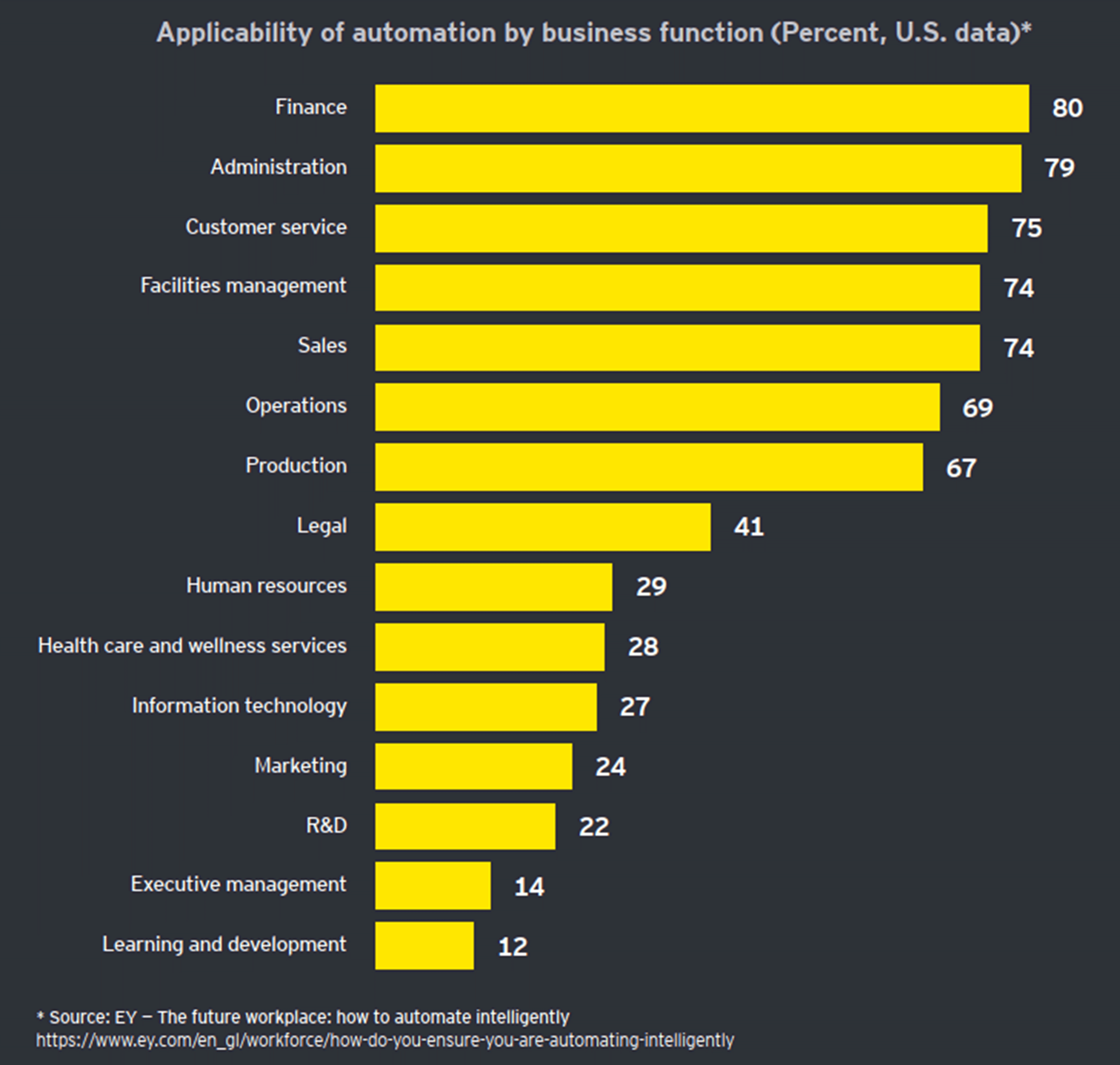 Chart: CMOs and CFOs name what they consider to be their businesses' top growth priorities