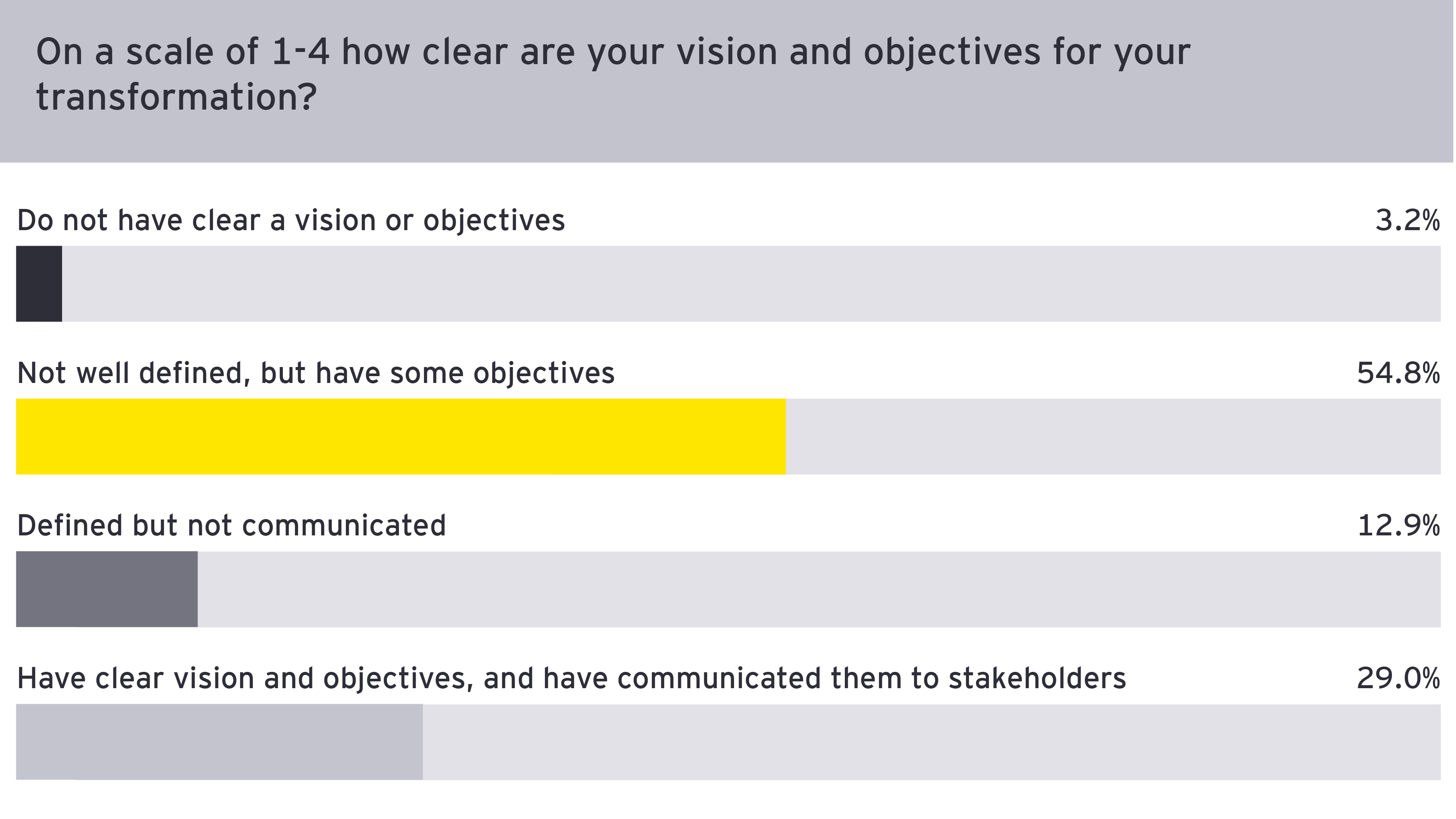 Figure 2: How clear are your vision and objectives