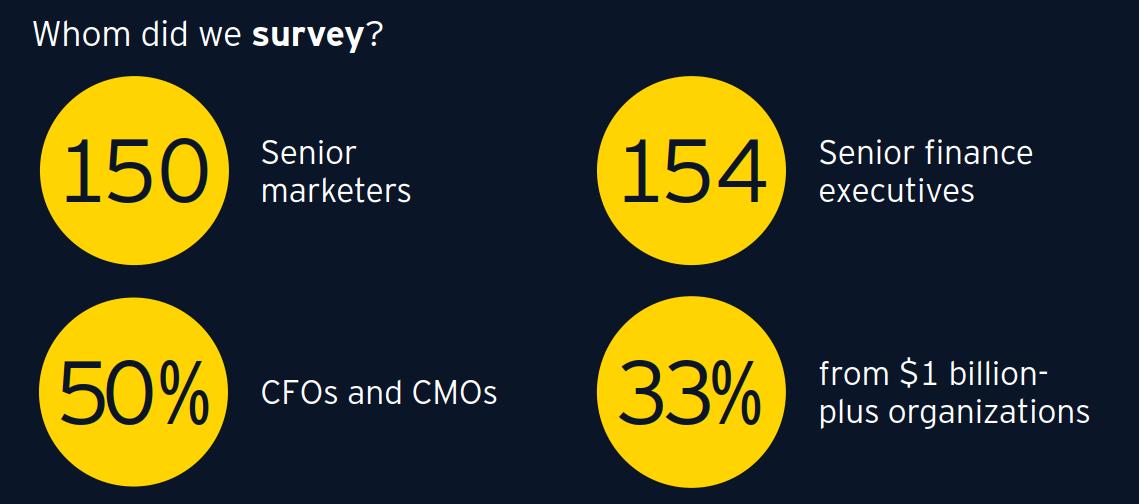 CFO CMO survey methodology