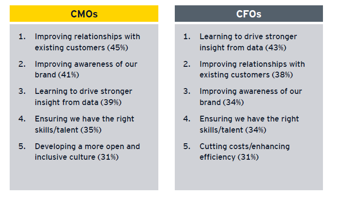 CMOs and CFOs name what they consider to be their businesses' top growth priorities