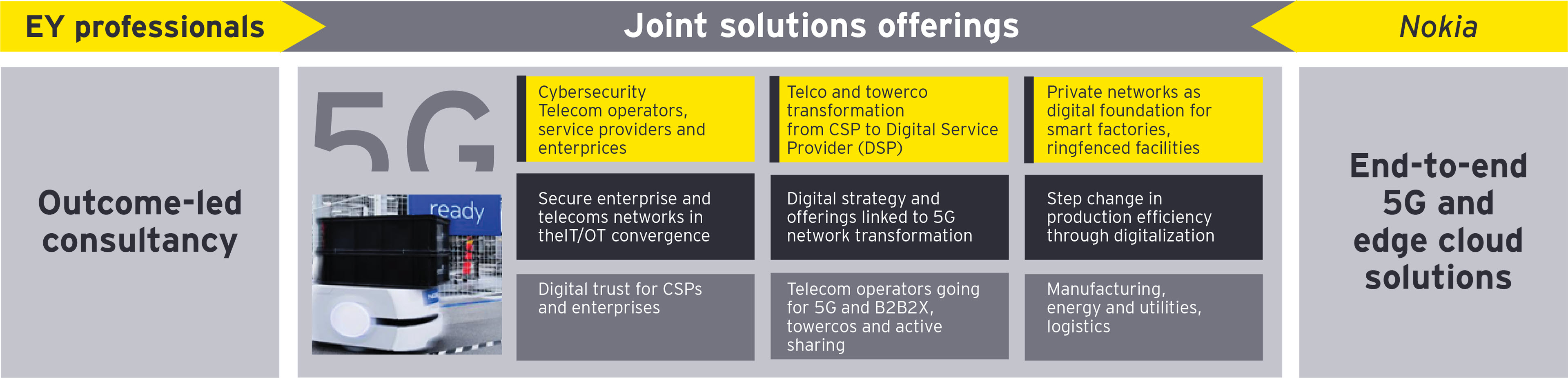 EY Nokia Alliance Joint Solutions
