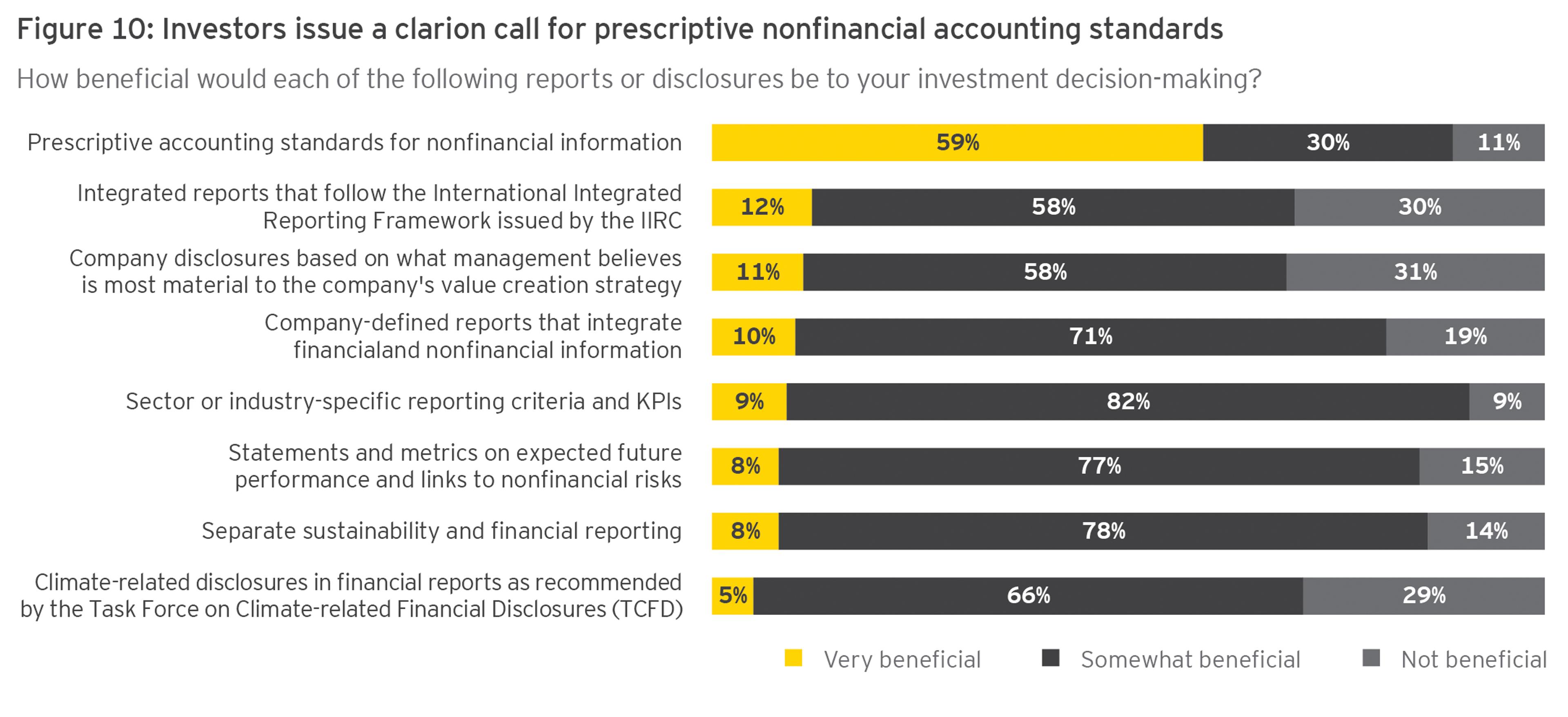 Pregunta: ¿Qué importancia tendrán los expertos en IA para la innovación digital en finanzas y presentación de informes en los próximos dos años?