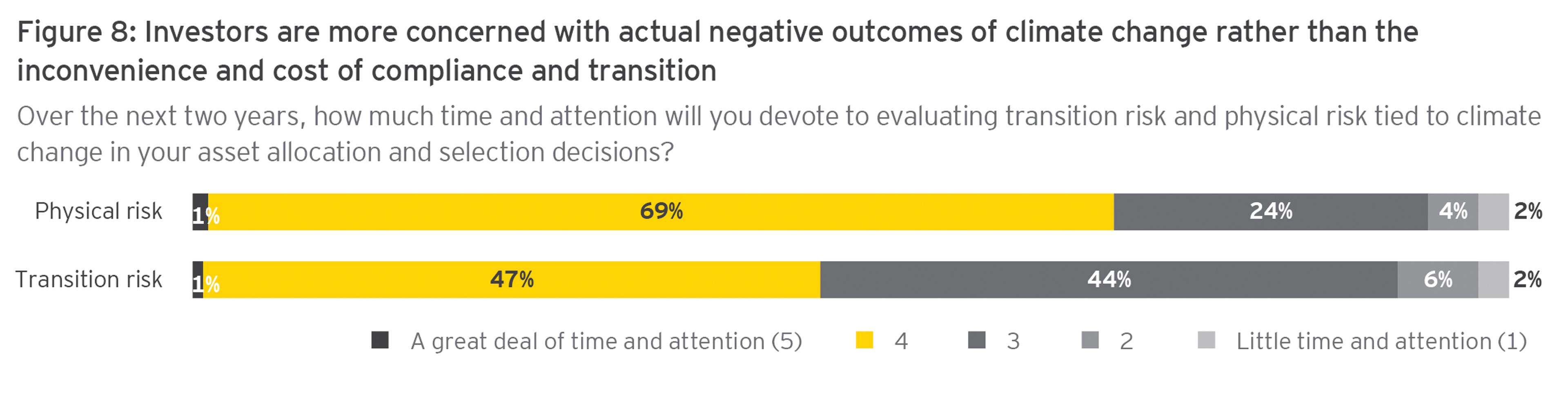 """Pregunta: ¿Está de acuerdo o en desacuerdo con que """"la resistencia y las barreras culturales dentro de los equipos financieros son barreras a la innovación digital""""?"""