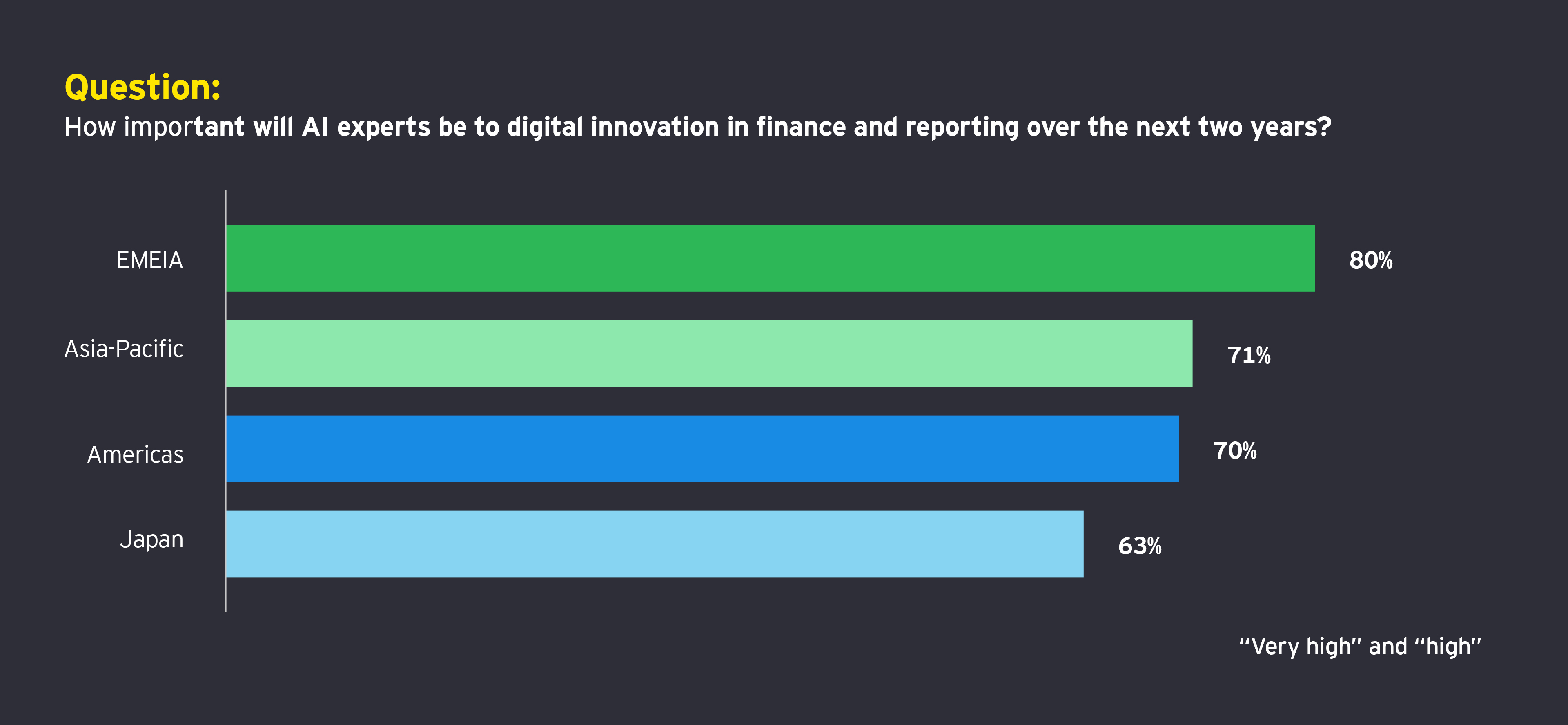 Question: How important will AI experts be to digital innovation in finance and reporting over the next two years?