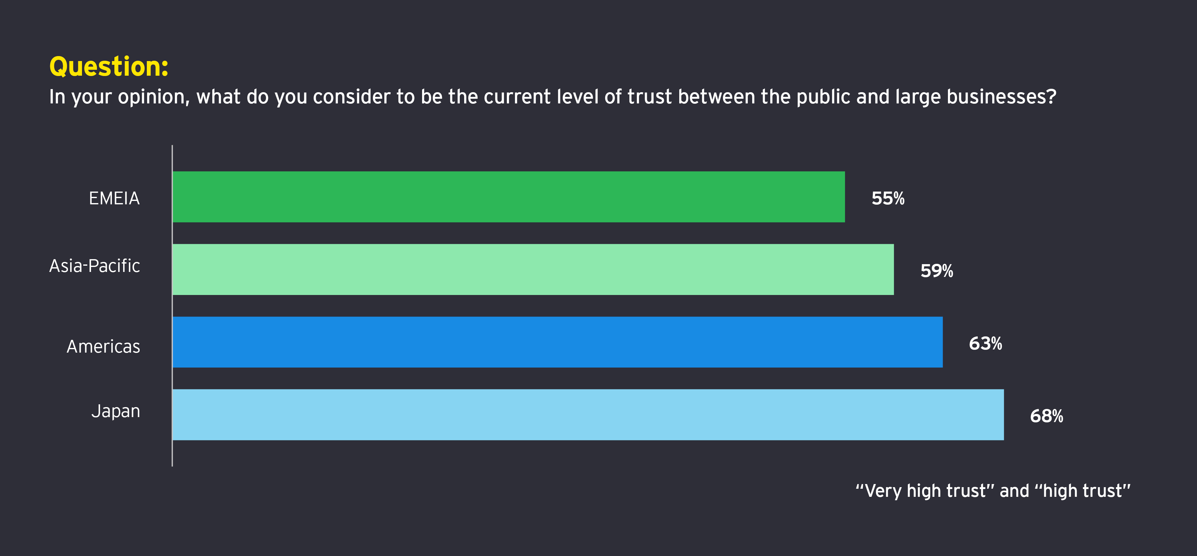 Question: In your opinion, what do you consider to be the current level of trust between the public and large businesses?