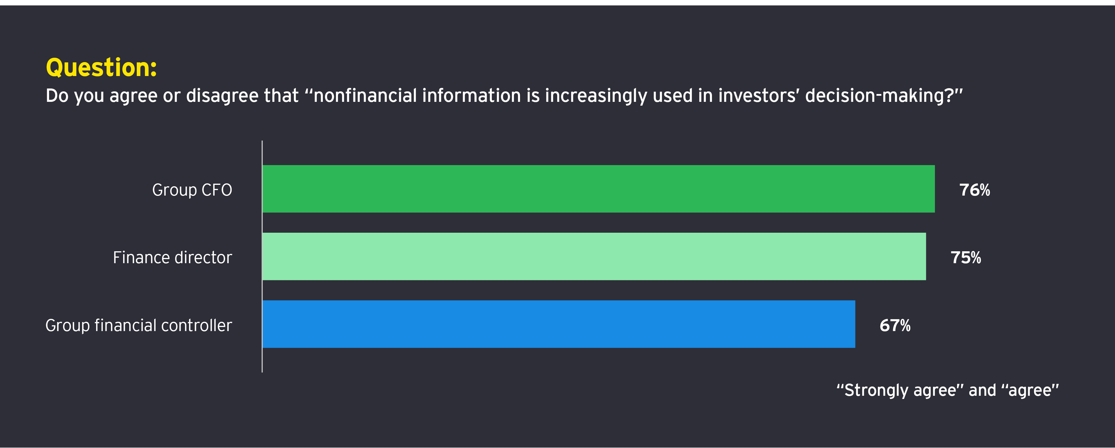 "Question: Do you agree or disagree that ""nonfinancial information is increasingly used in investors' decision-making?"""