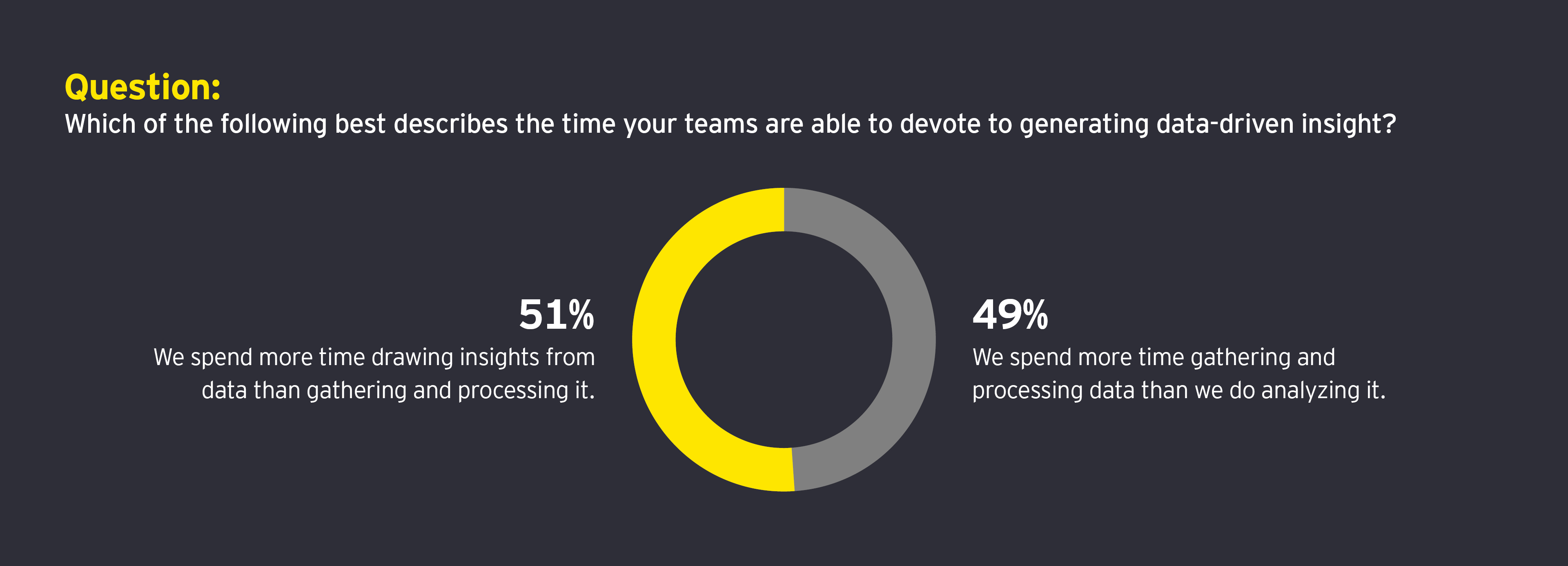 Question: Which of the following best describes the time your teams are able to devote to generating data-driven insight?