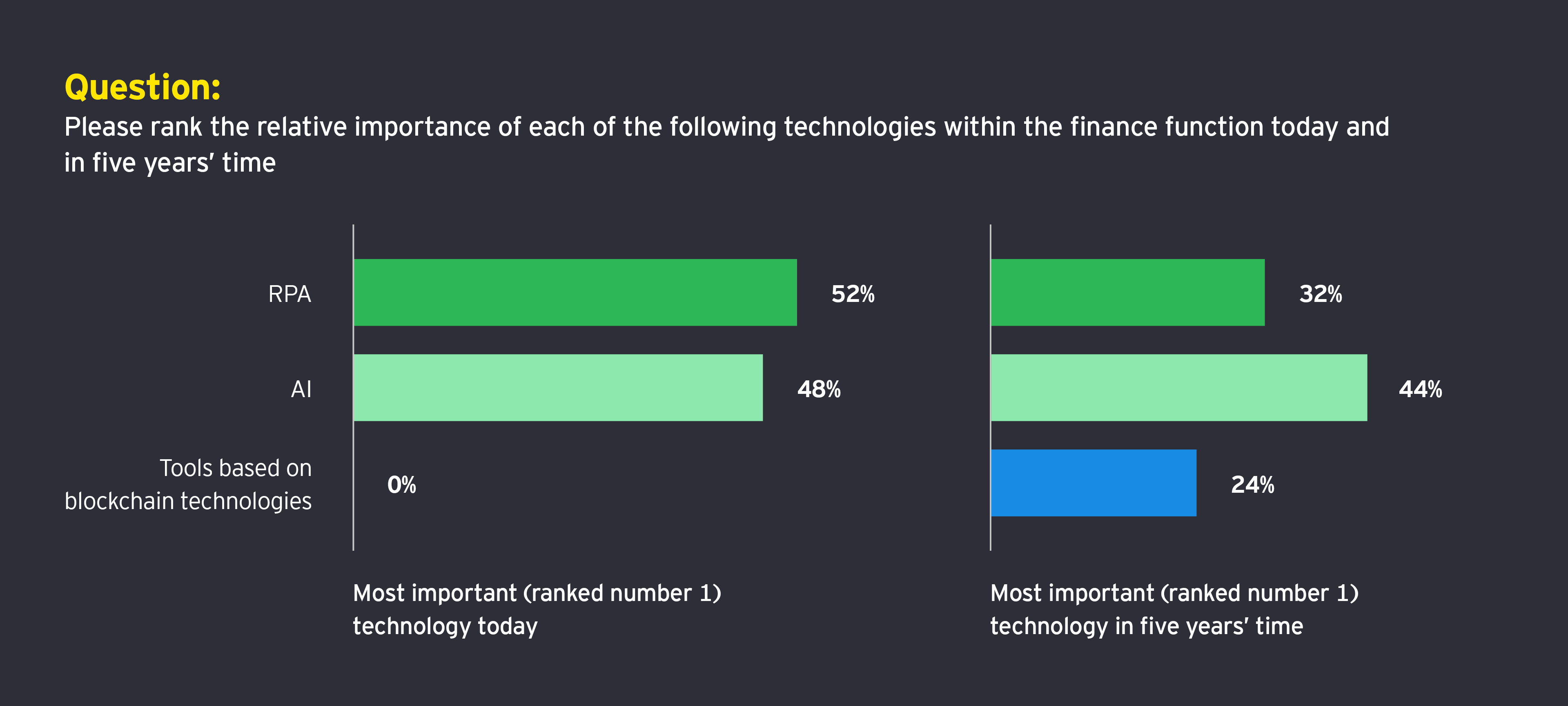 Question: Please rank the relative importance of each of the following technologies within the finance function today and in five years' time