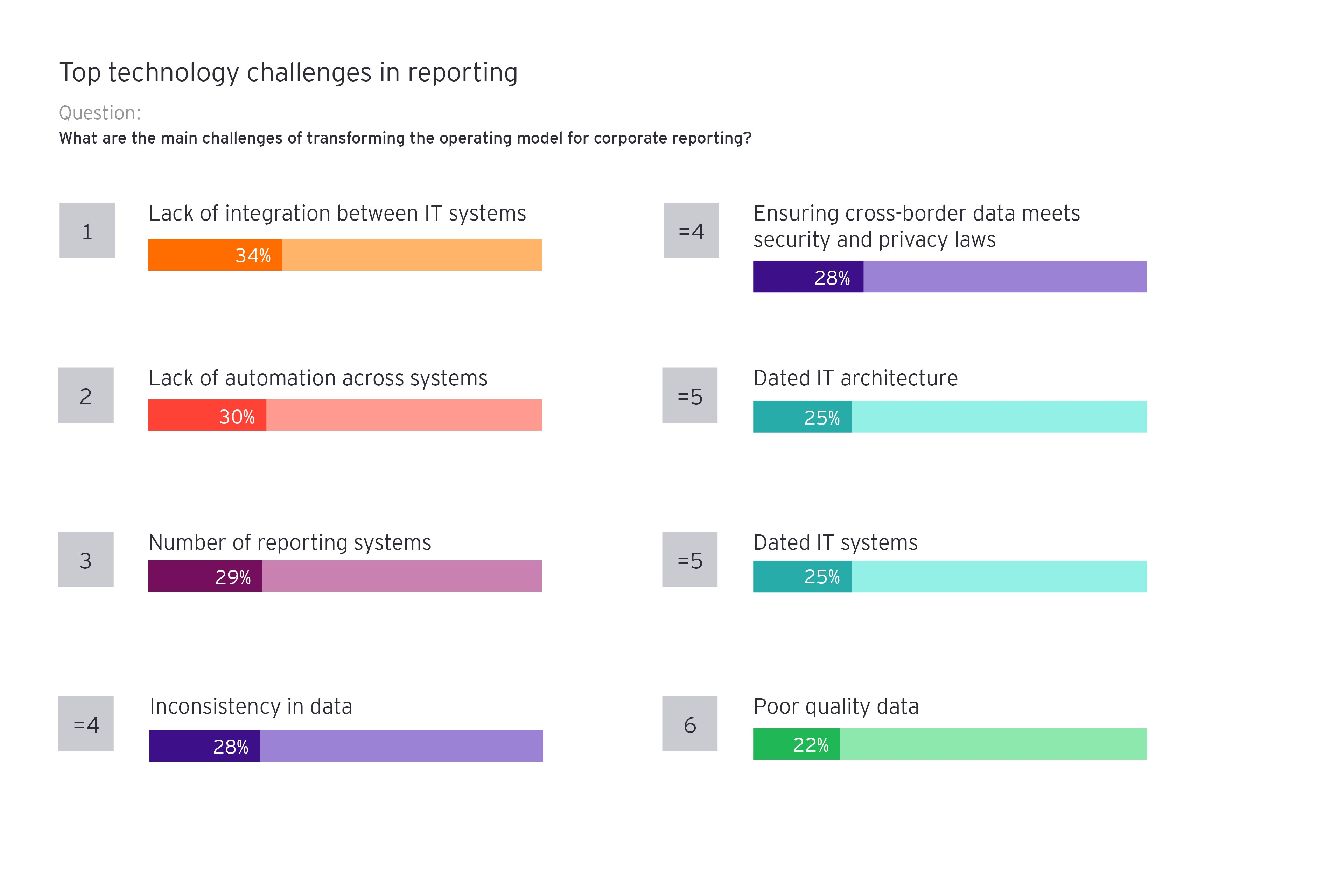 Top technology challenges in reporting