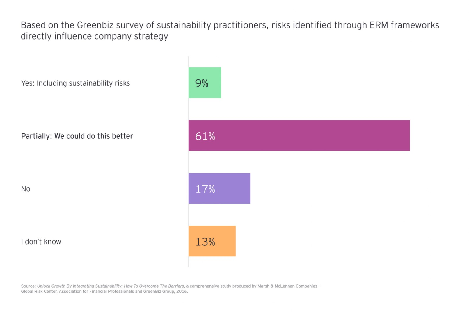 ERM frameworks