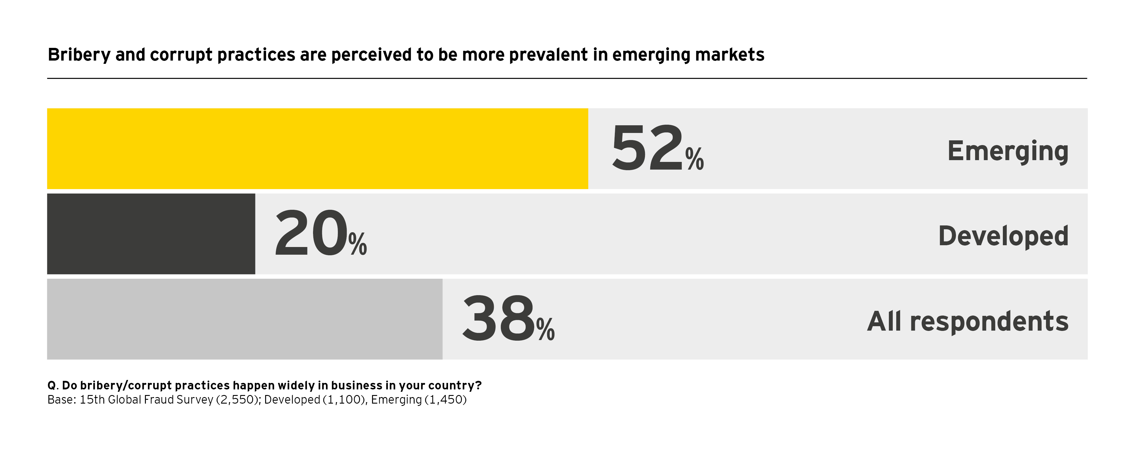 Bribery and corrupt  practices are perceived  to be more prevalent in emerging markets infograph